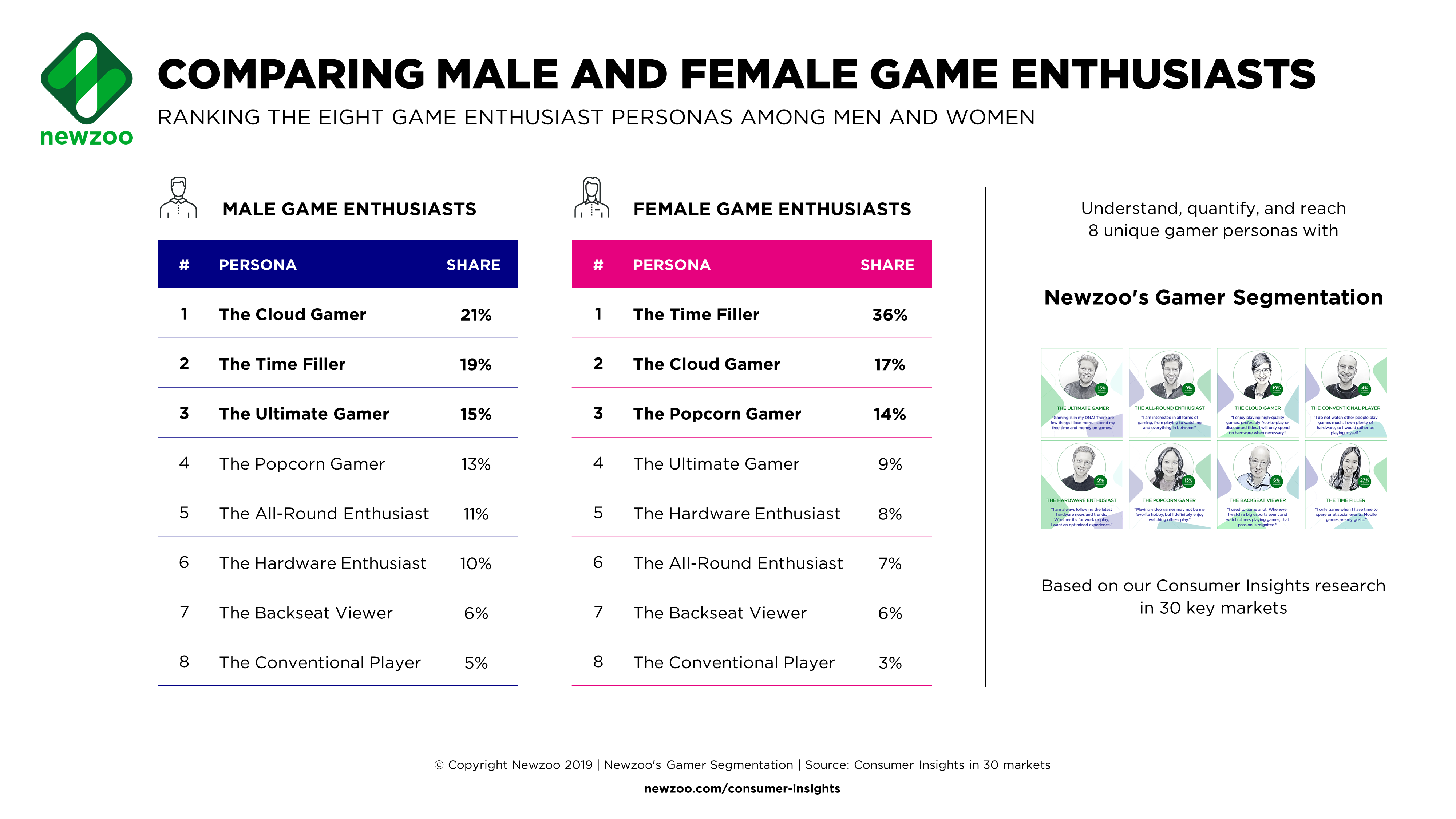 Women Account for 46% of All Game Enthusiasts: Watching Game