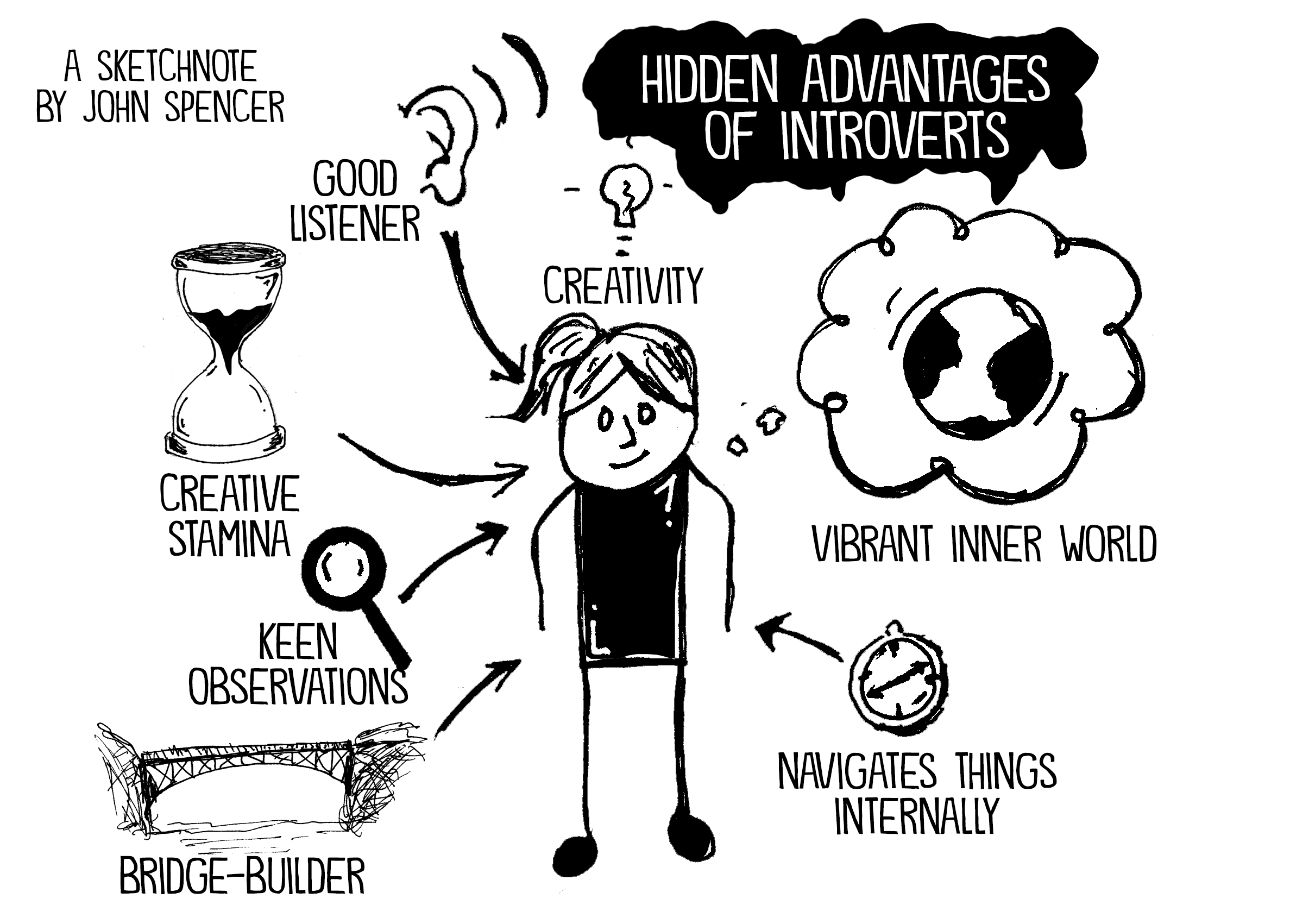 ID: a black and white cartoon with A Sketchnote by John Spencer in the upper left corner and a white on black title Hidden Advantages of Introverts shows a person with a black body, stick figure limbs, a smile, and a ponytail at the center.  Around them is a thought bubble of the world captioned Vibrant Inner World.  A compass captioned Navigates Things Internally, a bridge captioned Bridge-Builder, a magnifying lens captioned Keen Observations, a sand timer captioned Creative Stamina, an ear captioned Good Listener, and a lightbulb captioned Creativity have arrows pointing toward the person.