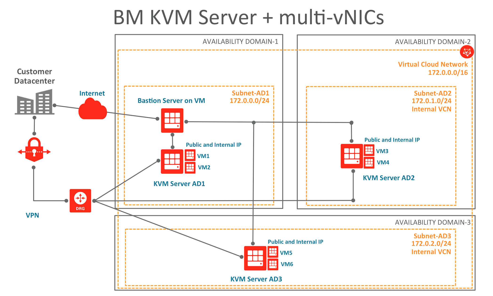 Installing non official OSs on a KVM Server with multi-VNIC