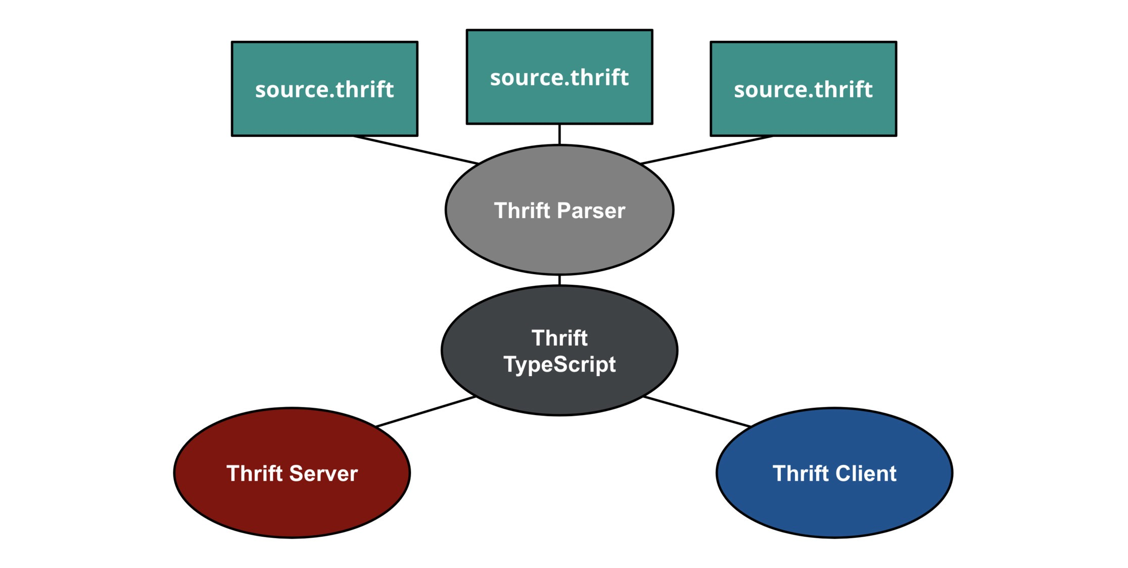 Type-Safe Microservices in Node js with Thrift and TypeScript