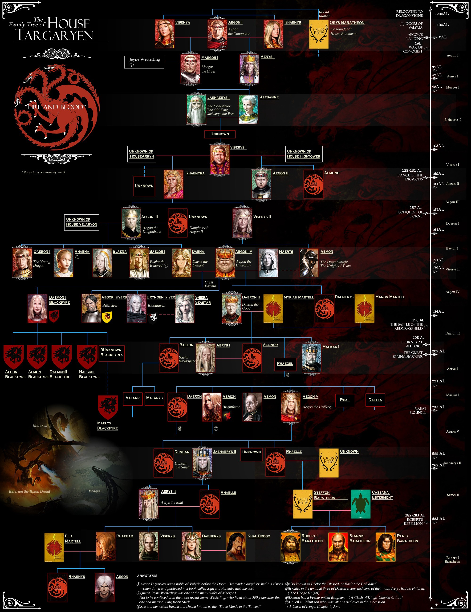 How To Read Game Of Thrones Jason Theodor Medium