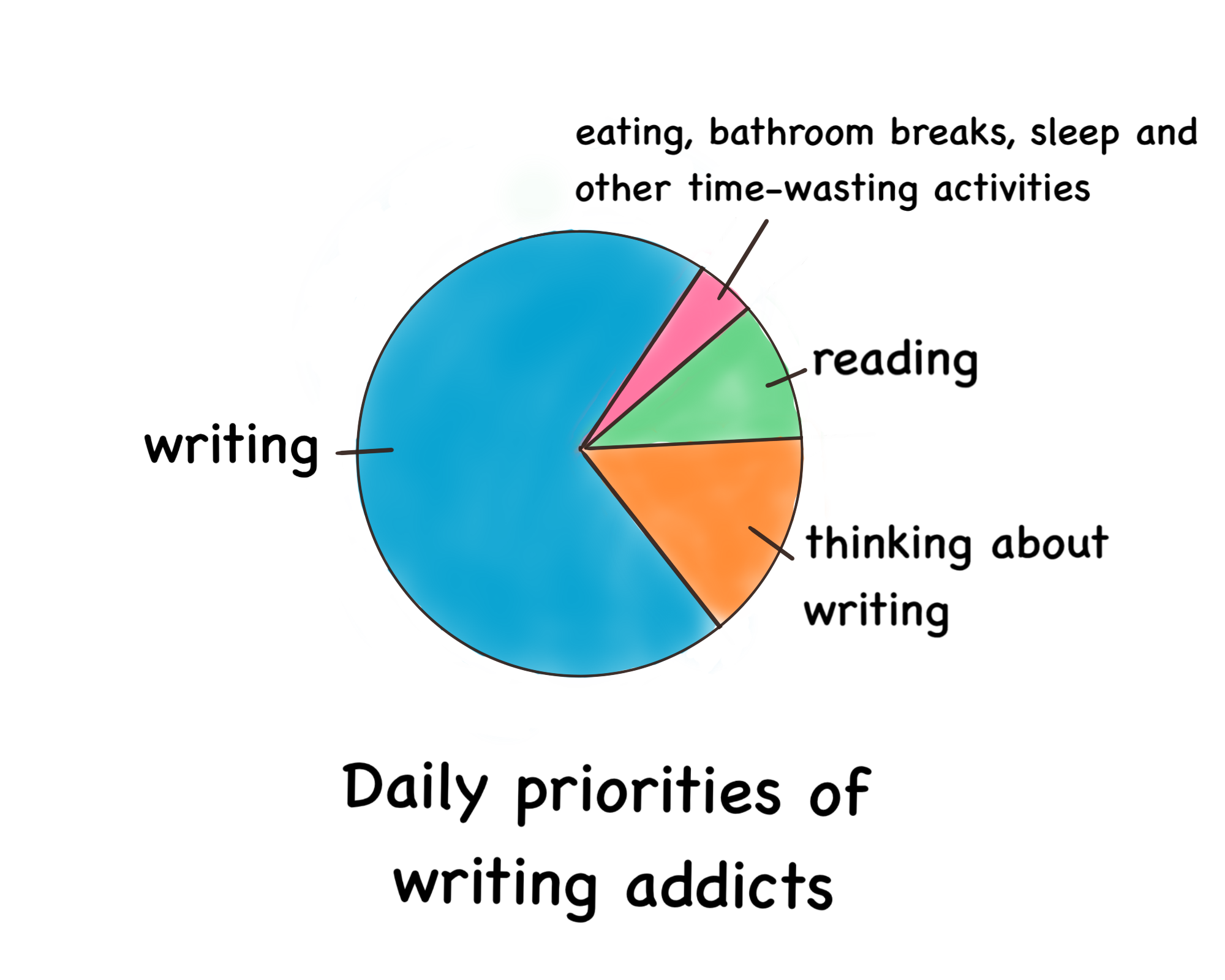 Signs you are addicted to writing - The Writing Cooperative
