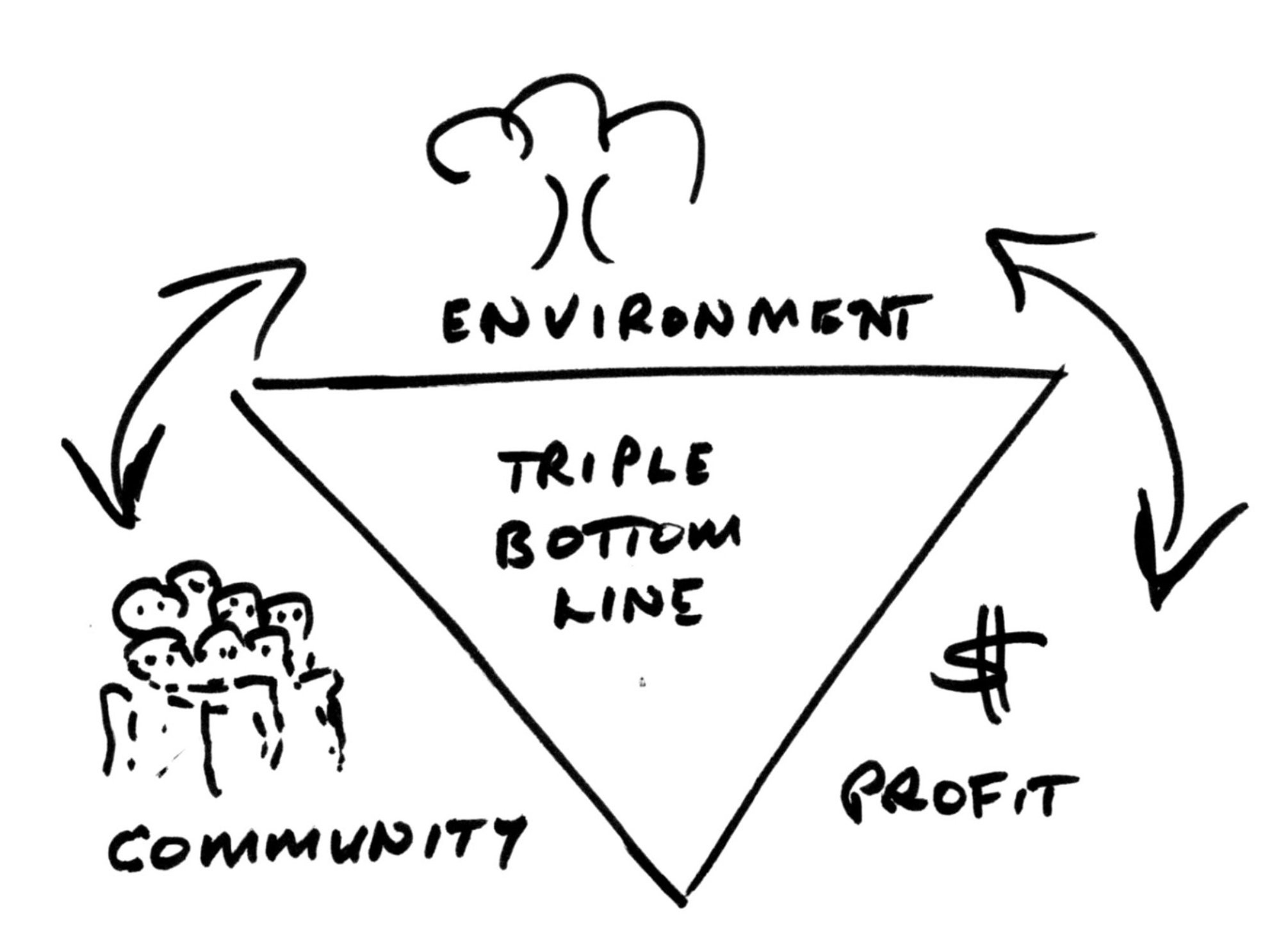 People, Planet & Profit — Triple Bottom line — The Ethical