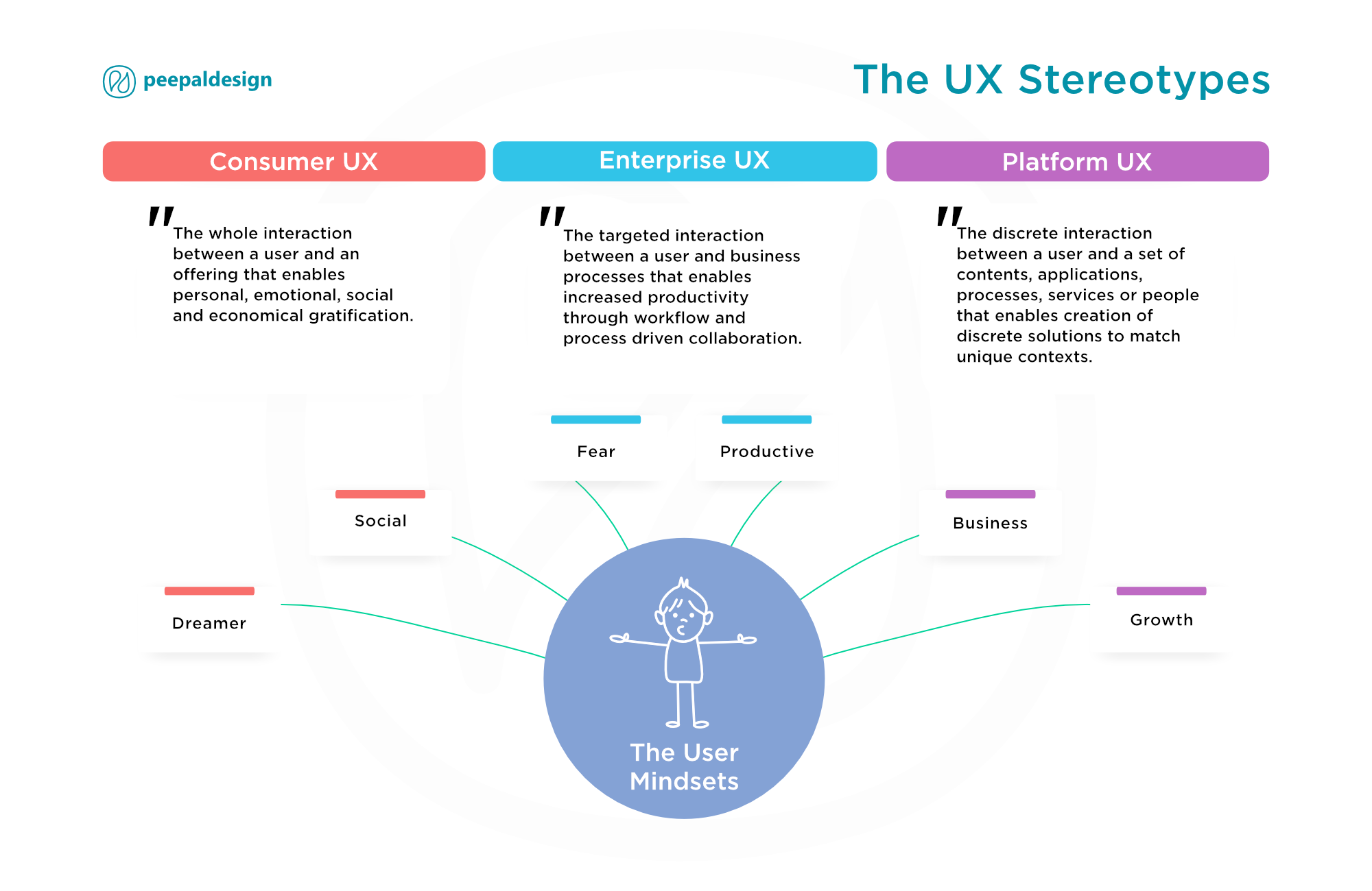 The UXer's Dilemma. Consumer vs. Enterprise vs. Platform UX. How the mindsets vary for different UX interventions.