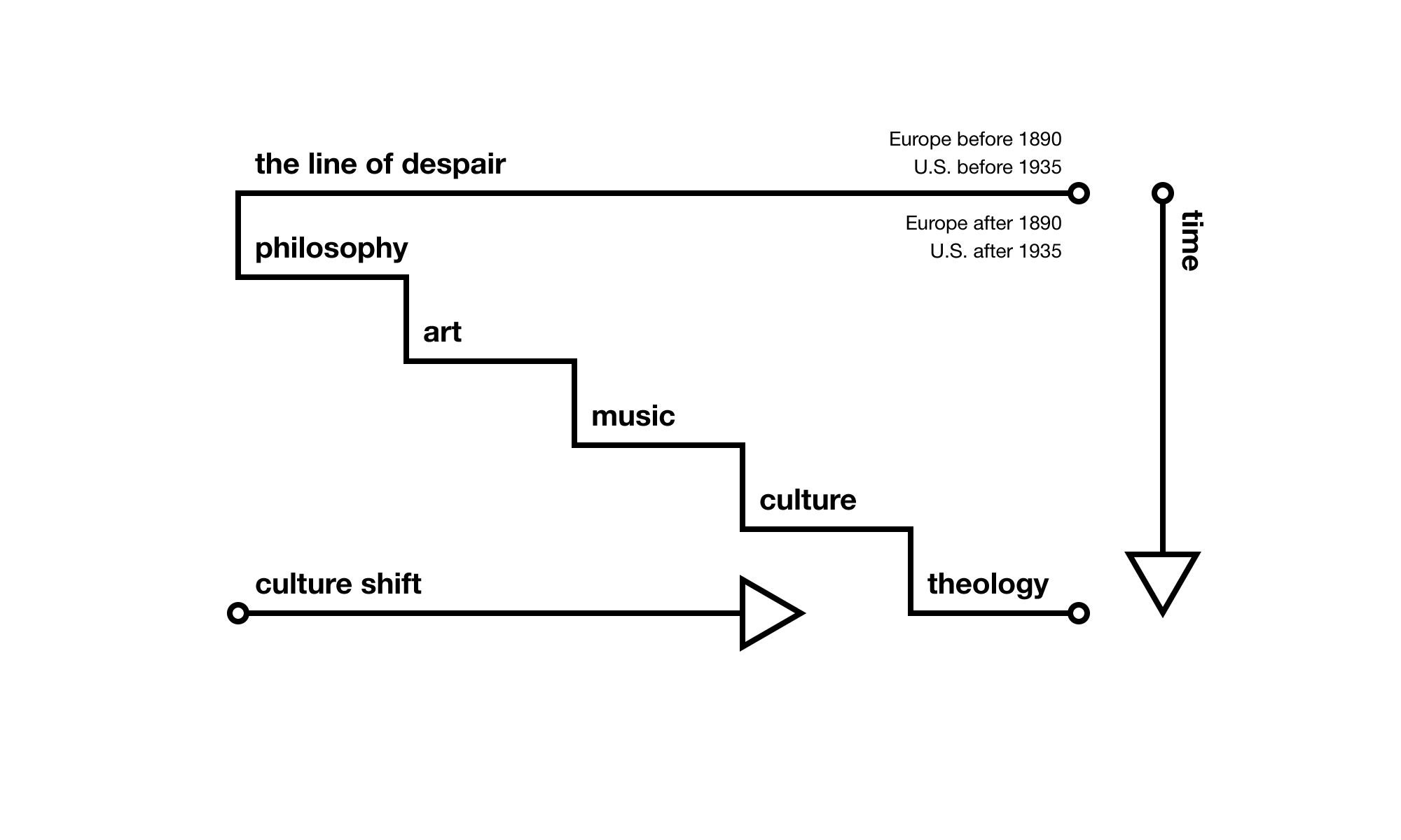 A diagram illustrating a theory of culture shift proposed by Francis A. Schaeffer in his book, The God Who Is There.