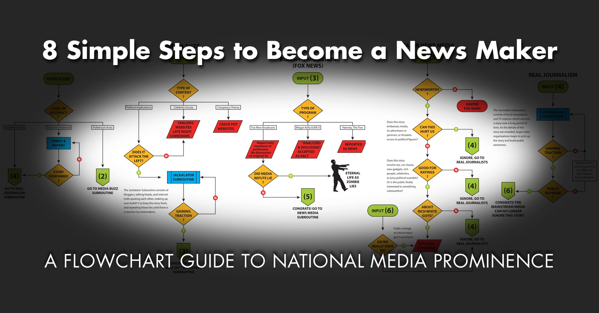 8 Simple Steps to Become a News Maker - The Coffeelicious