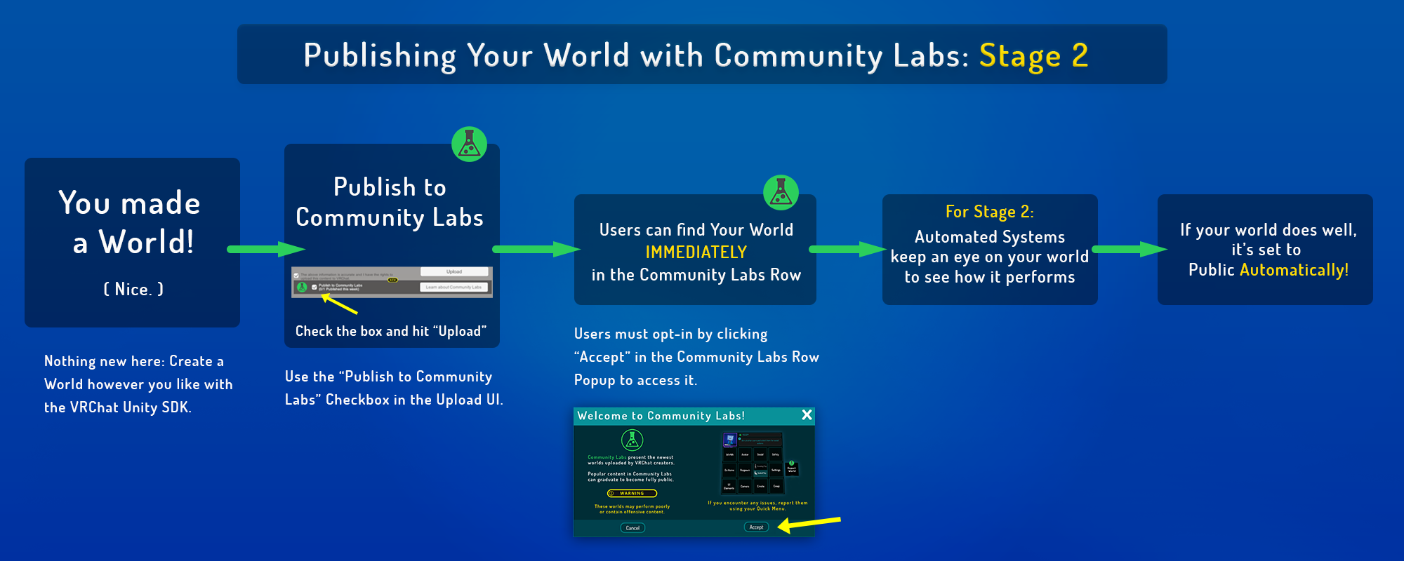 VRChat Community Labs — Stage 2 - VRChat - Medium