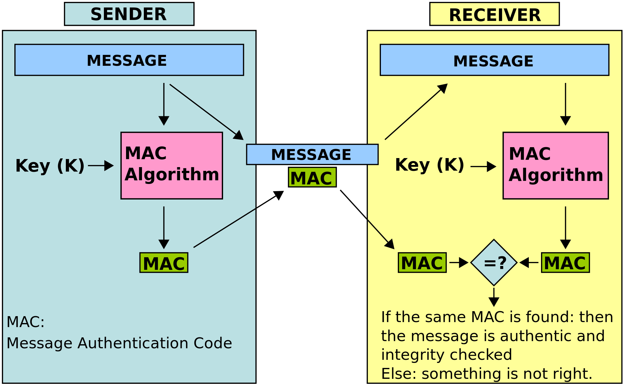 Security Engineer Interview Questions: What's an HMAC?
