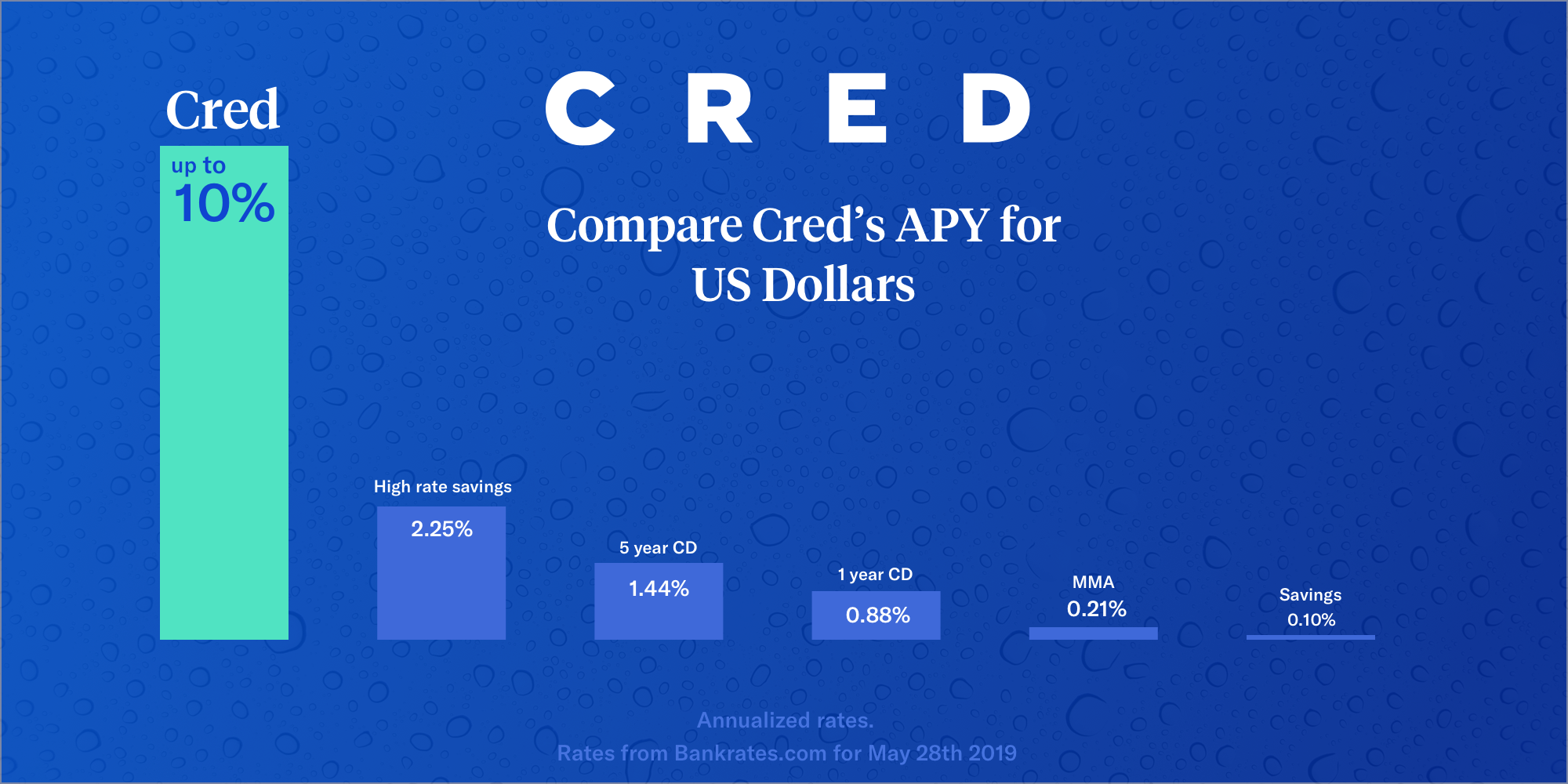 Cred Raises Interest Rate on Dollar and Euro to Highest in