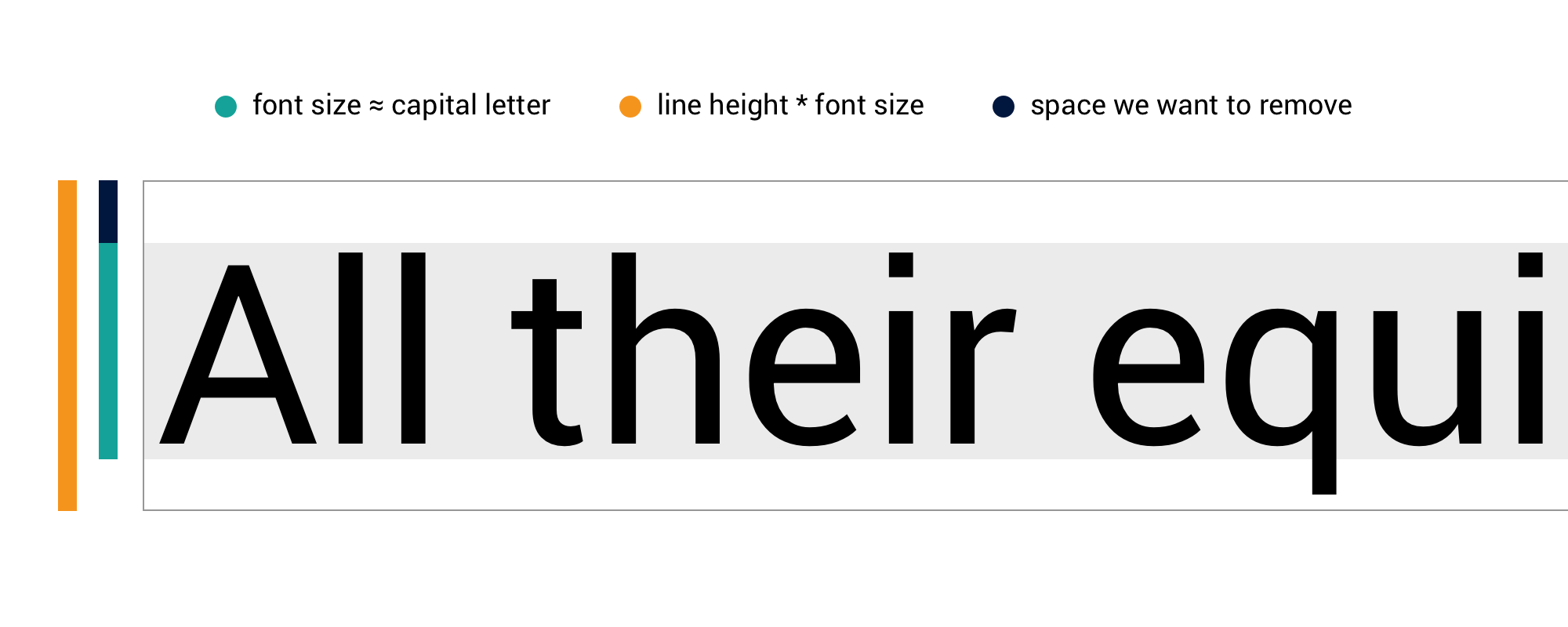 Line-height Crop — a simple CSS formula to remove top space