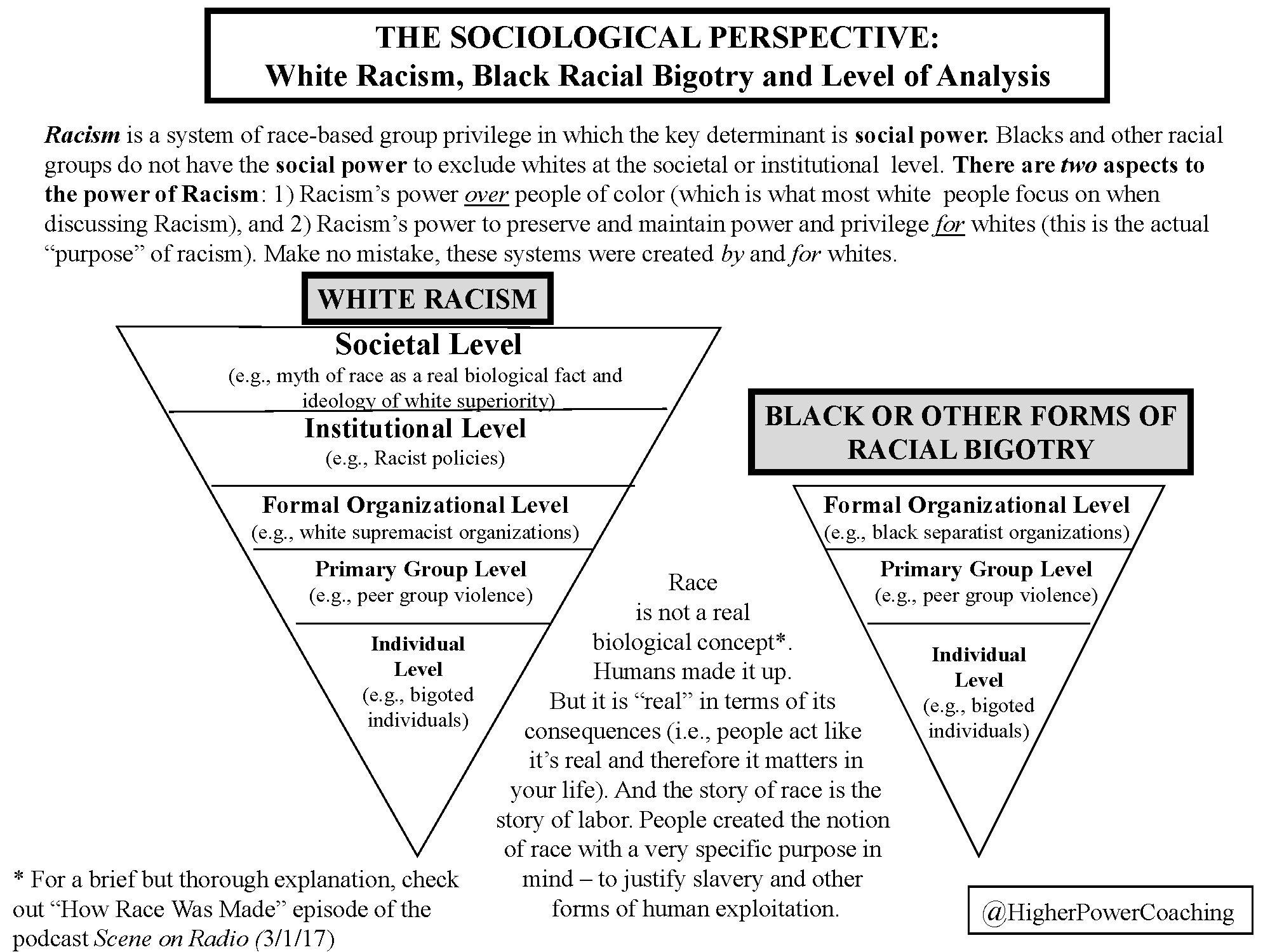 A sociological perspective of white racism, black racial bigotry and level of analysis