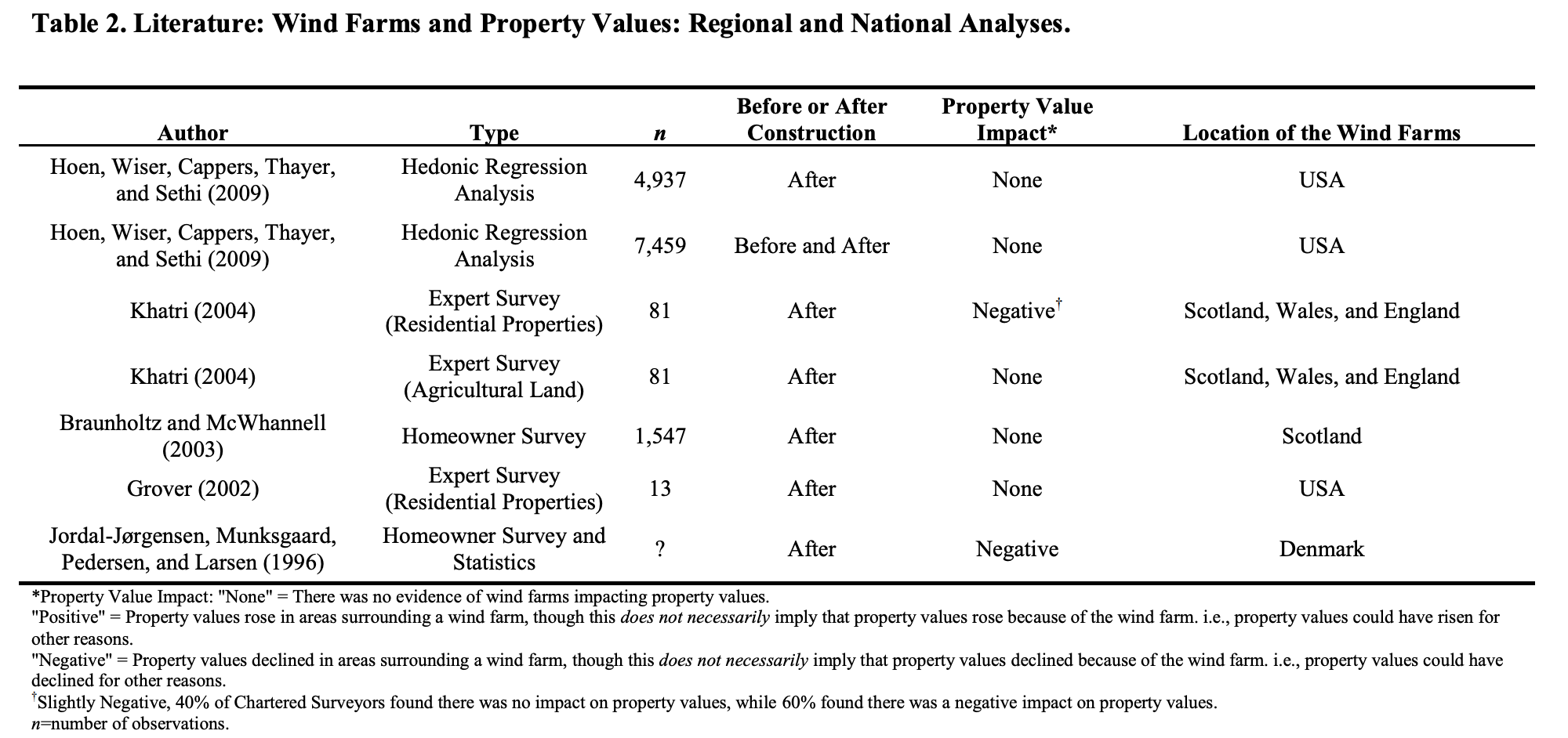 Table of literature review of property value studies