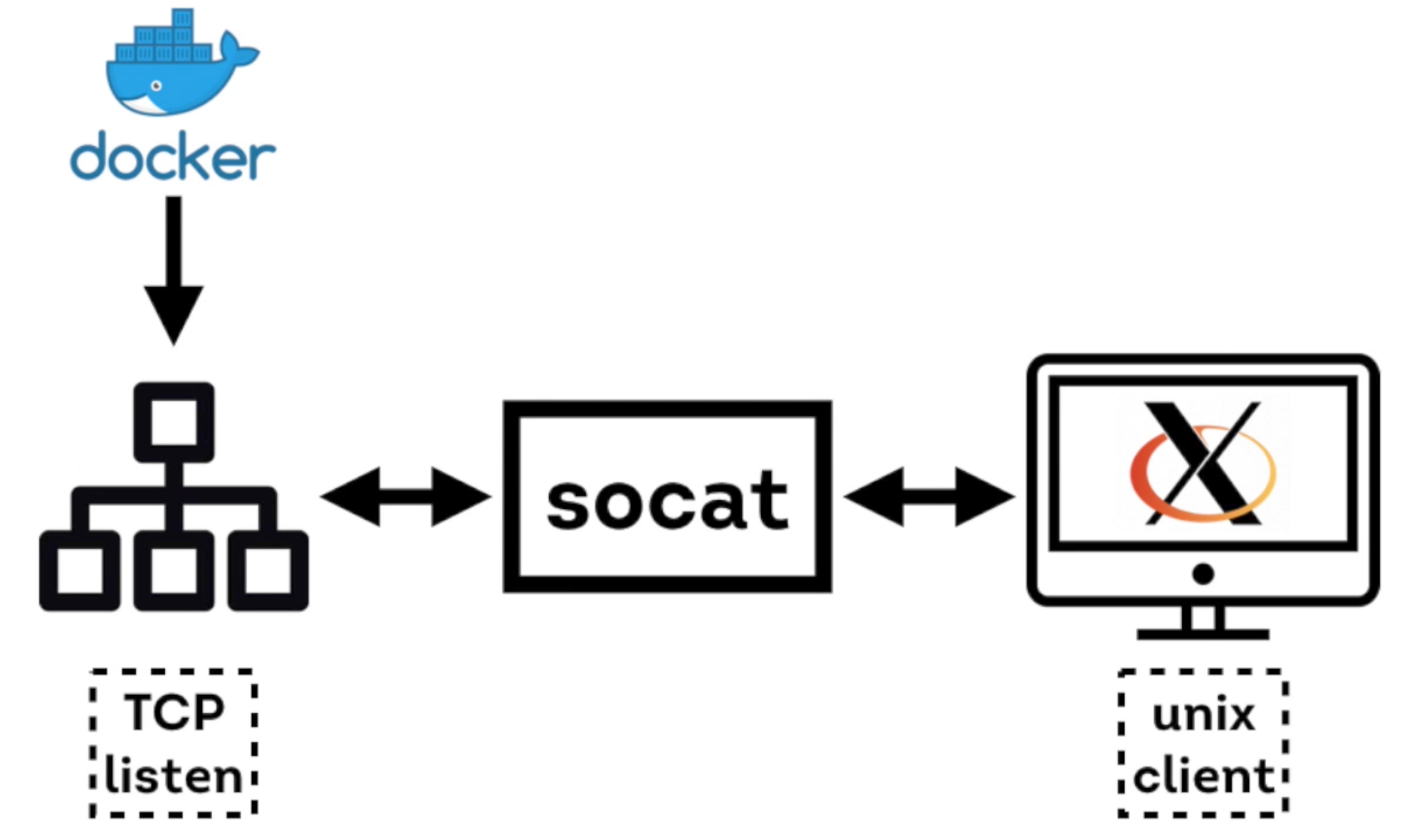 Using `socat` in Docker to power a single-use download service