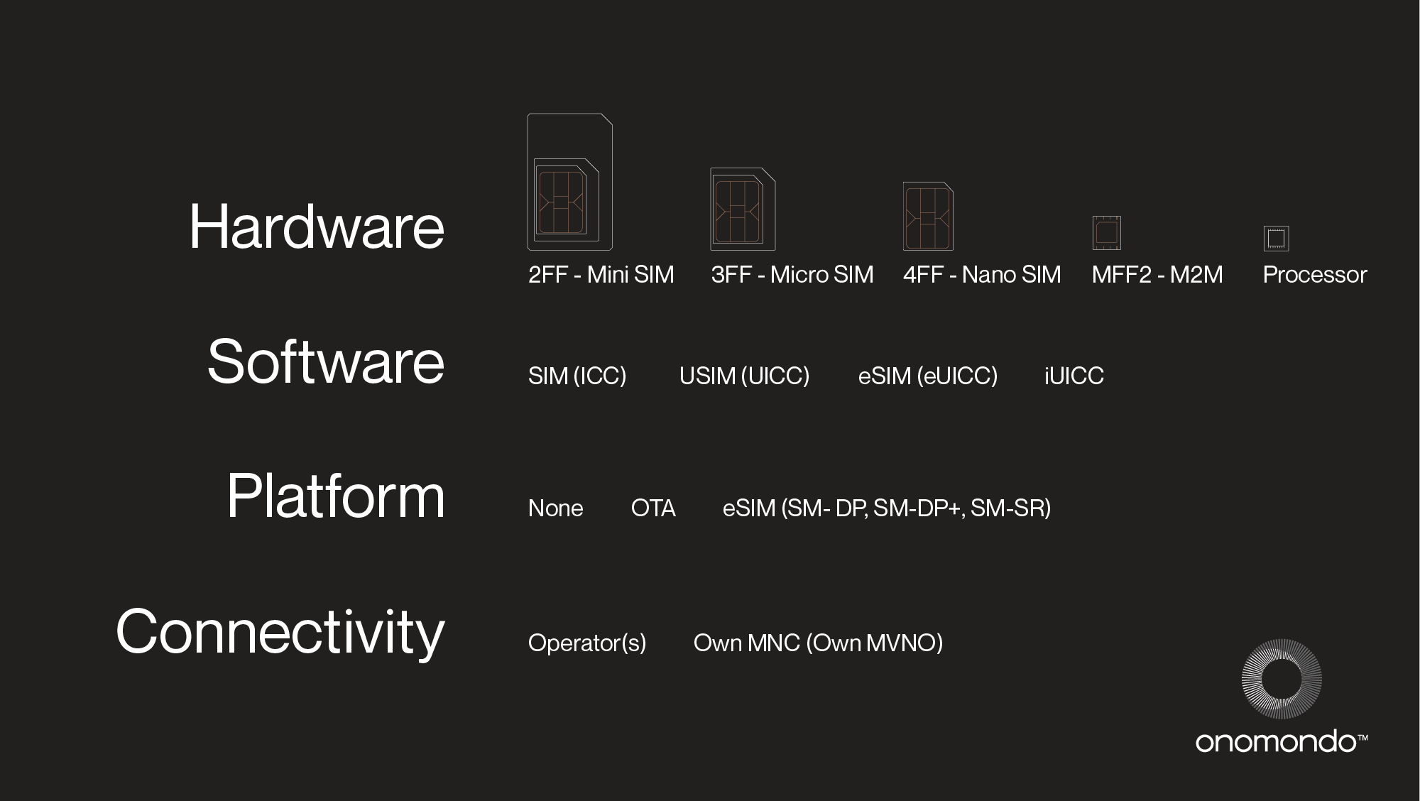 A table that outlines the different features of a SIM. It contains Hardware, software, platform and connectivity type.