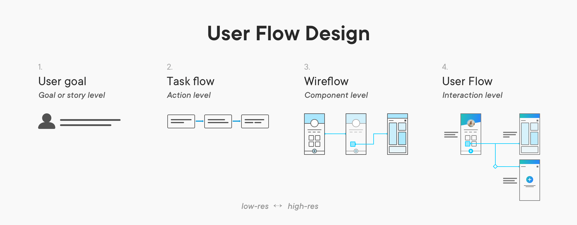 User Flow Is The New Wireframe An Illustrated Guide On The Different By Alexander Handley Ux Collective