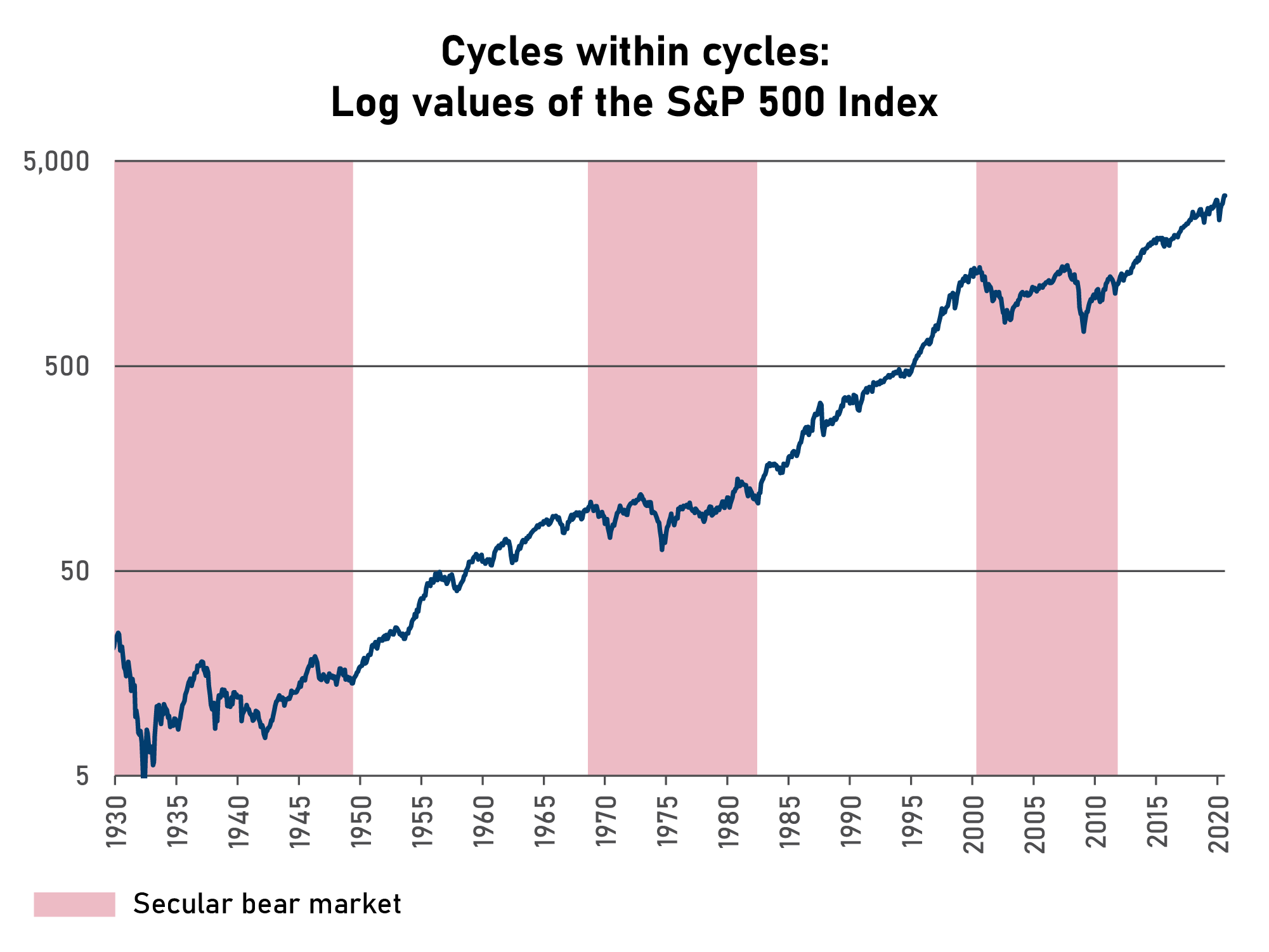 Log values of the S&P 500 Index since 1930 showing long-term secular cycles