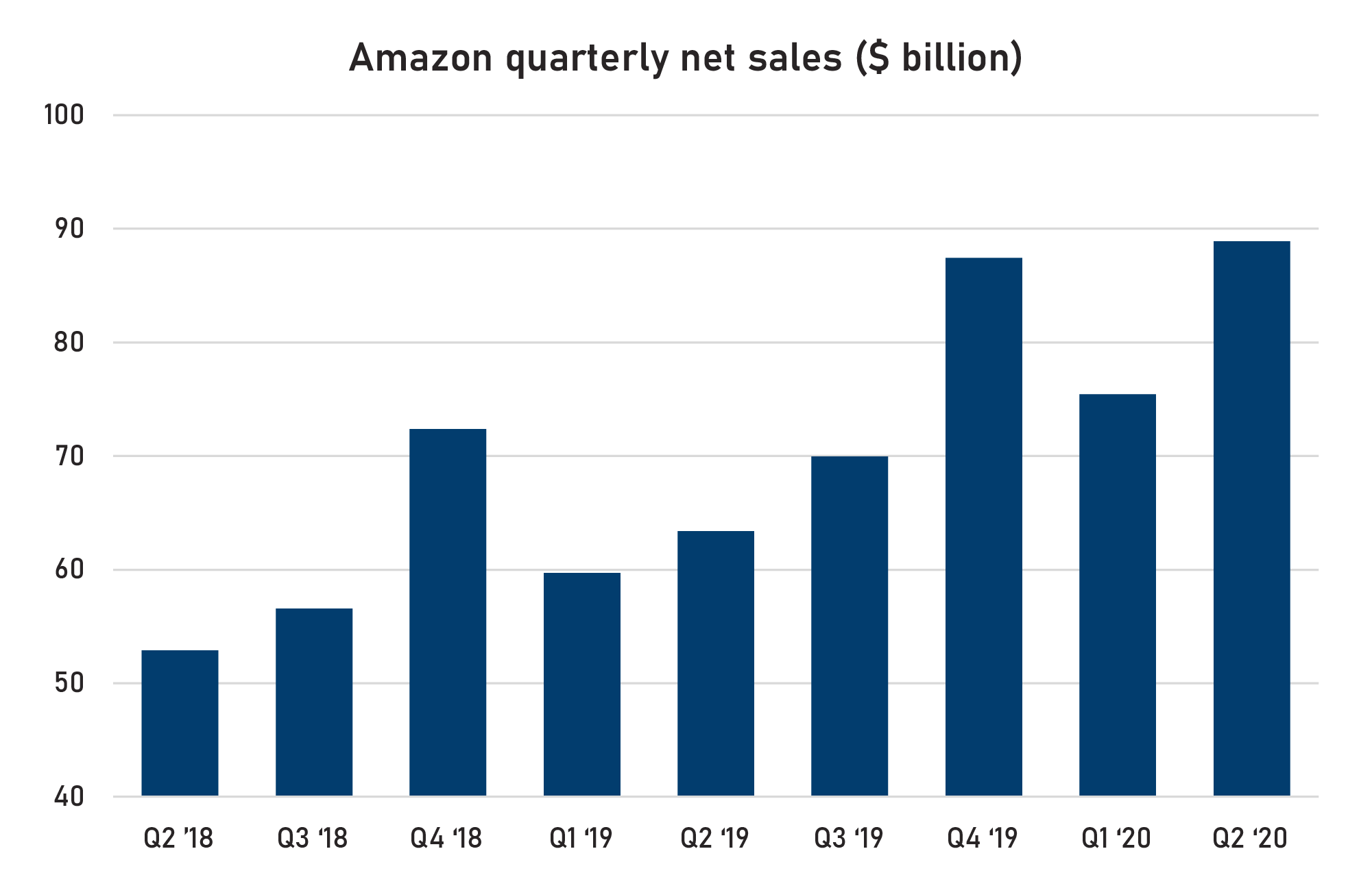 Amazon's quarterly net sales results from Q2 2018 to Q2 2020