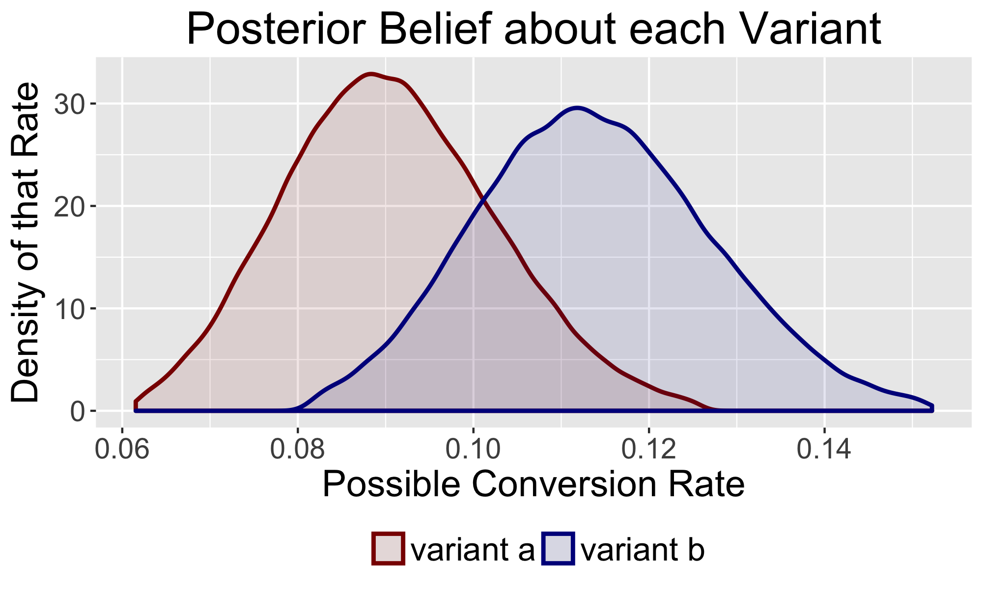 The Power of Bayesian A/B Testing - Convoy Tech - Medium