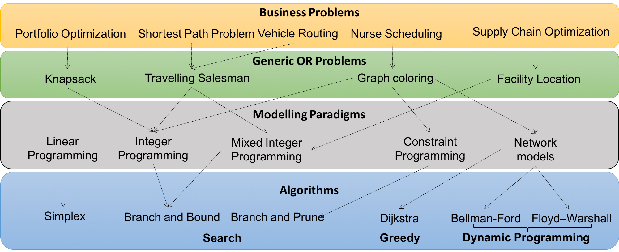 The big picture of Operations Research - Towards Data Science