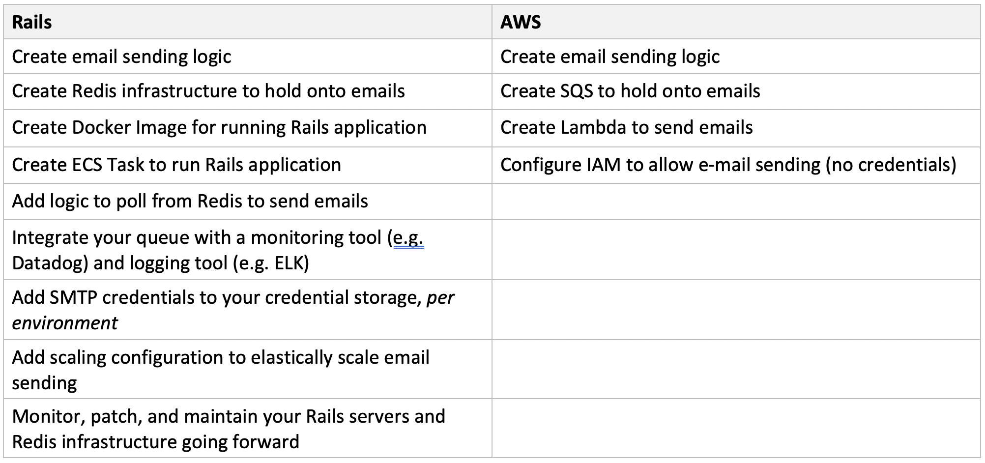 Total number of steps to process background tasks with Rails vs. AWS