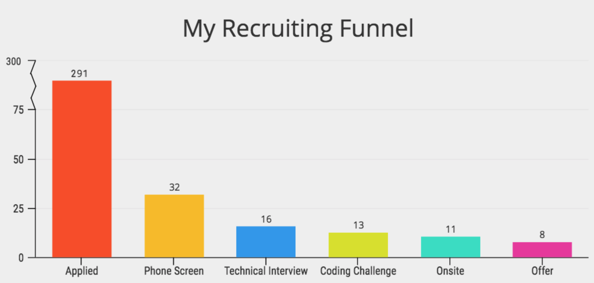 i spent 3 months applying to jobs after a coding bootcamp
