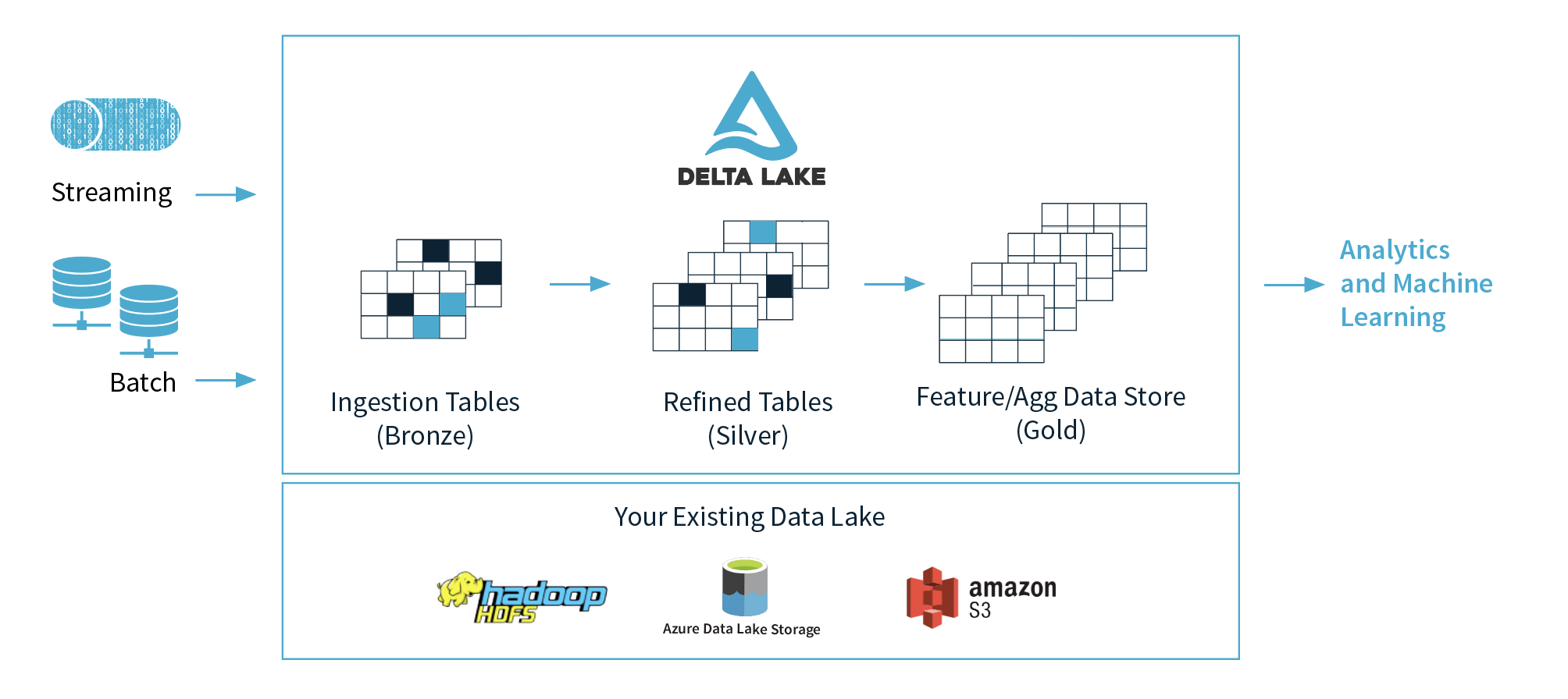 Databrick's Delta Lake: Staging->Conformed->Aggregate/Feature Tier