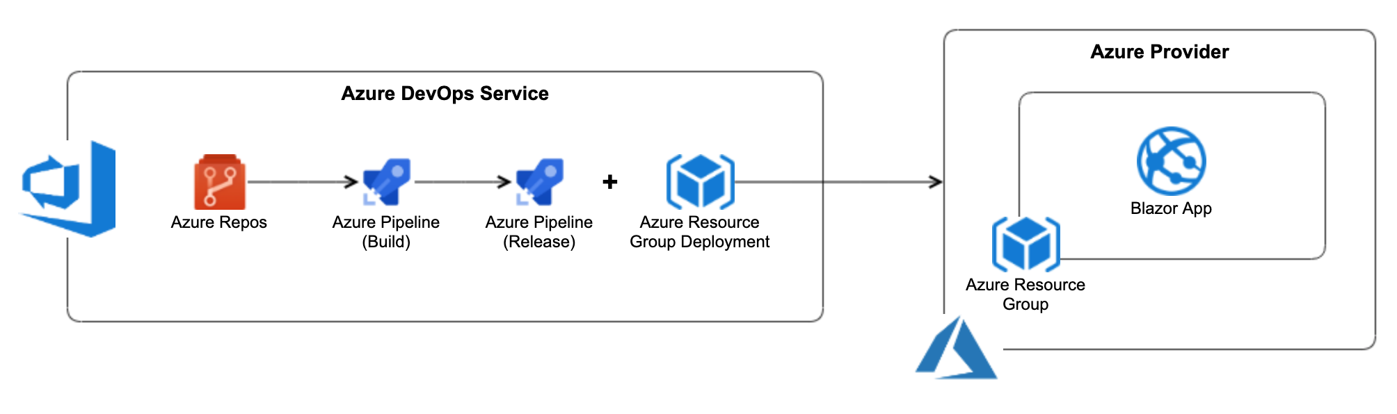 Setting up a CI/CD pipeline in Azure DevOps for Blazor and