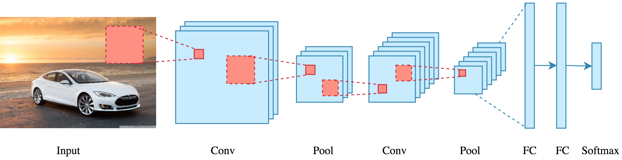 Applied Deep Learning - Part 4: Convolutional Neural Networks