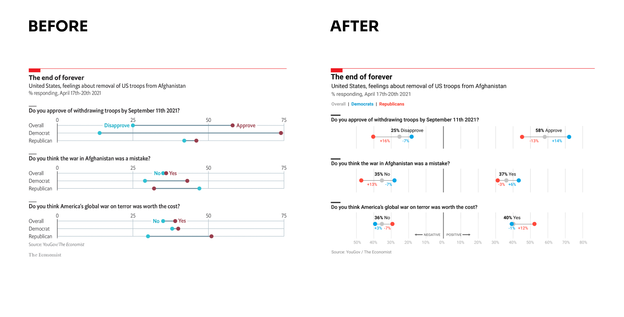 Before and after—proper way of using dot plot chart