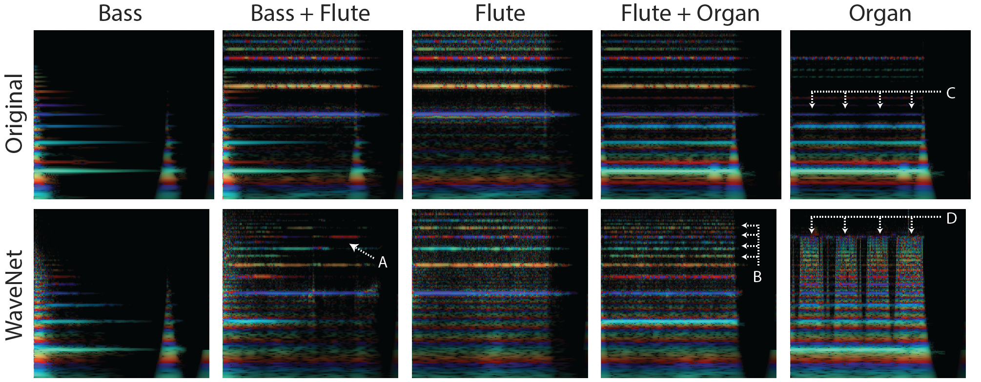 Neural Nets for Generating Music - Artists + Machine