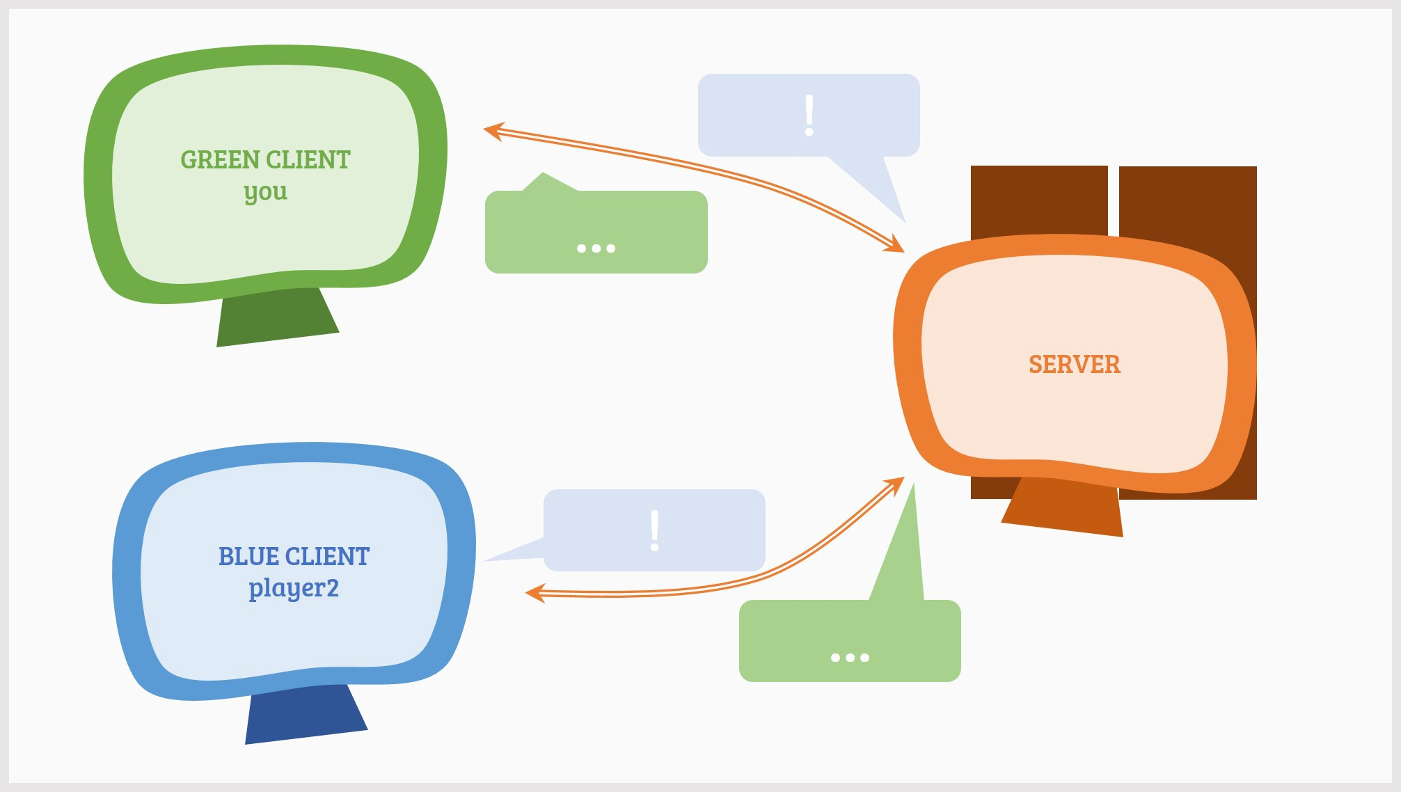 Understanding Roblox Networking And Filteringenabled Part 1 By