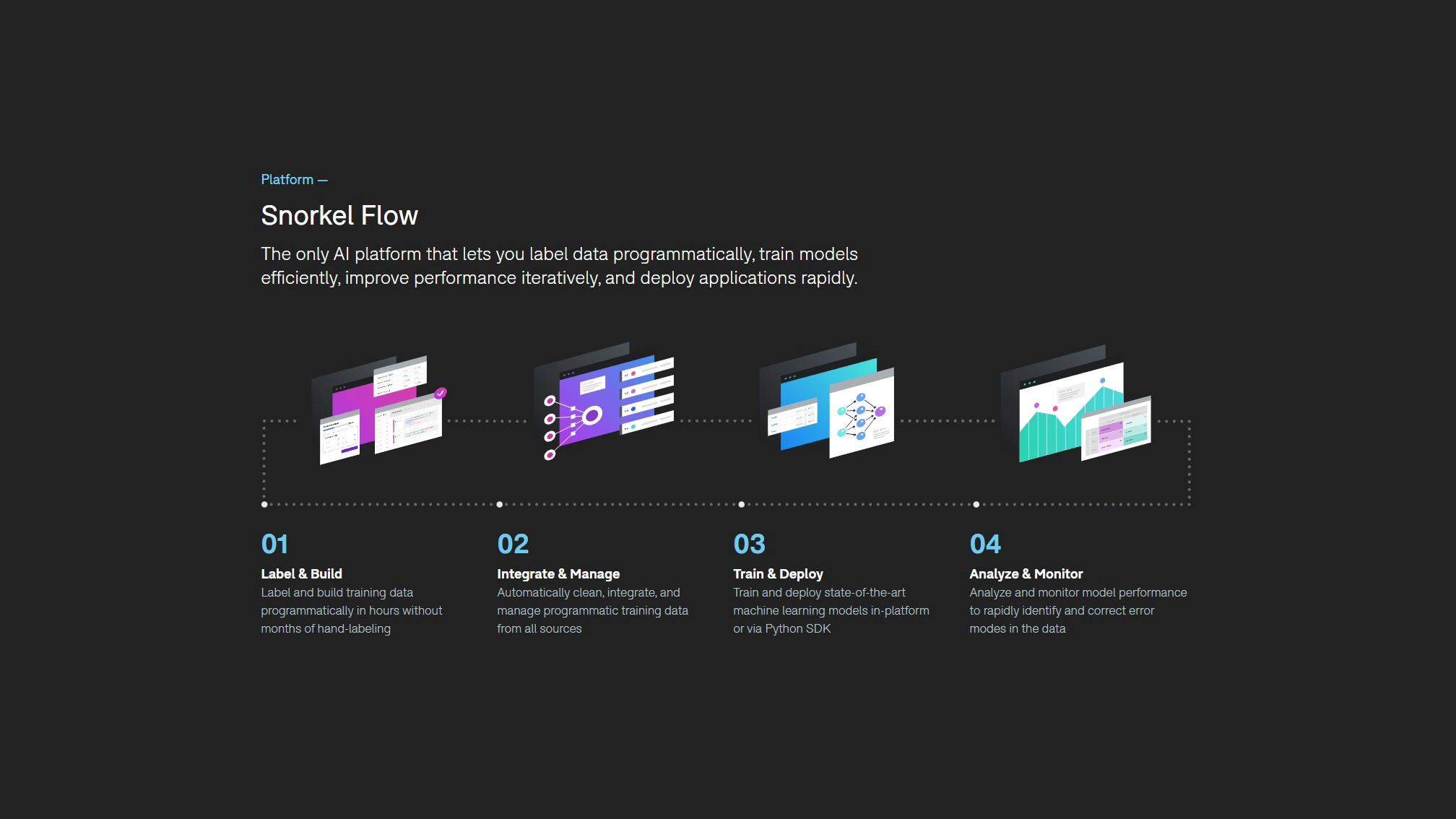 The Data-centric AI Platform for Enterprise AI, Snorkel AI: the image showcases the features of Snorkel Flow, label and build, integrate and manage, train and deploy, and analyze and monitor