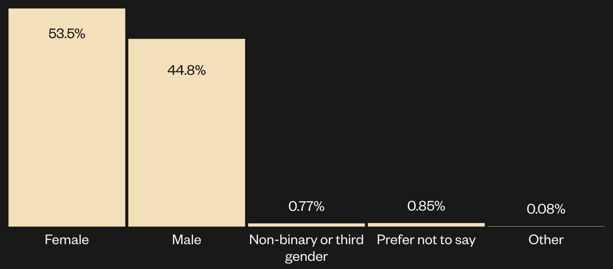 Bar chart: responses for gender identity. 53.5% female, 44.8% male, 0.77% non-binary or 3rd gender, 0.85% prefer not to say