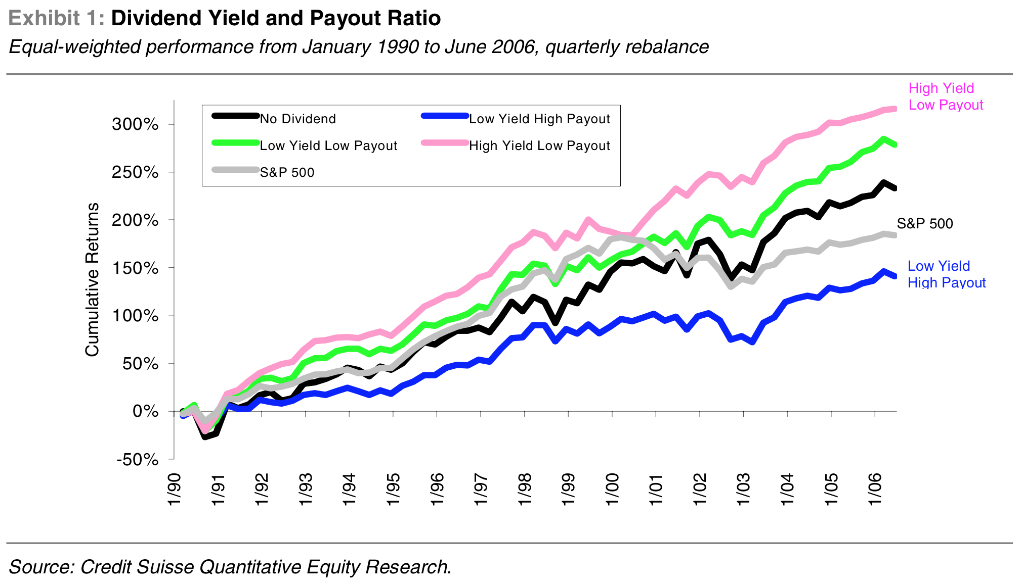 Stocks with a high dividend yield and low payout ratio perform best over time