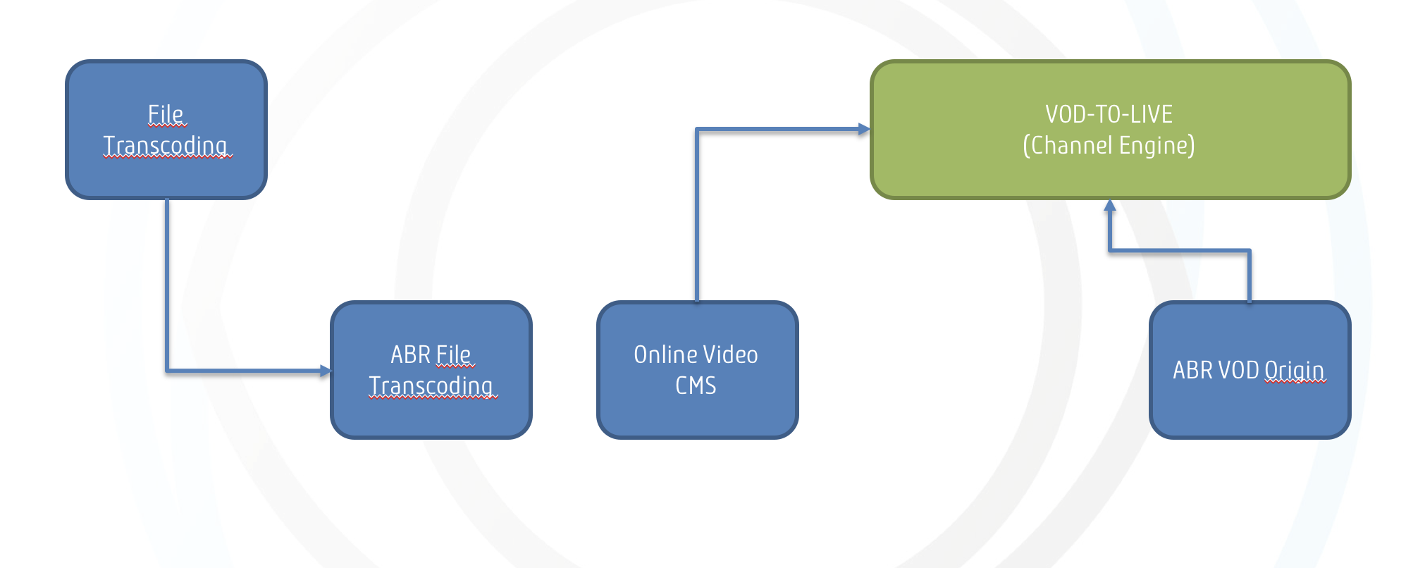 Enabling Video Ads in our Server-less OTT-only TV Channel
