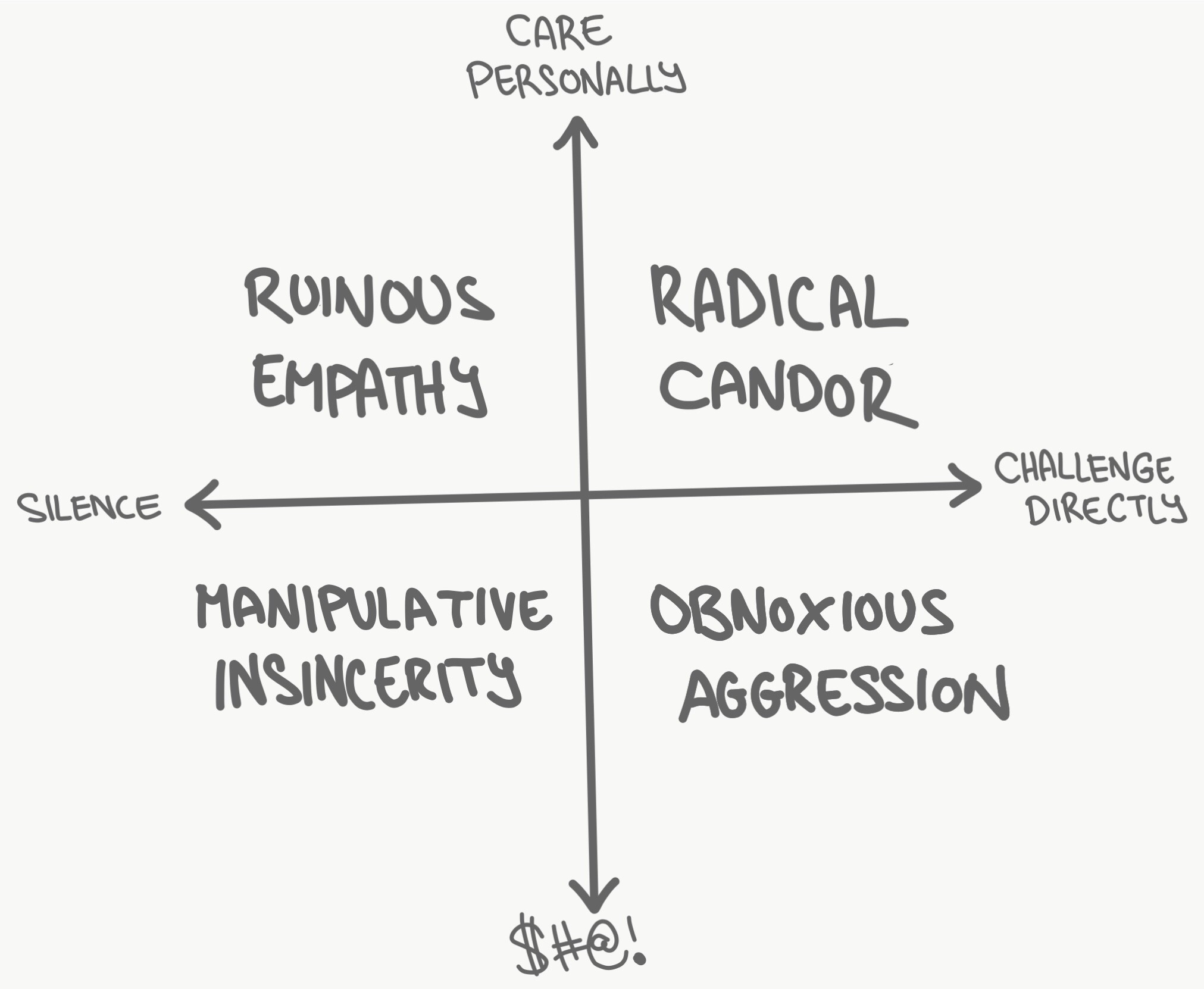 Radical Candor: Software Edition. Give radically candid code ...