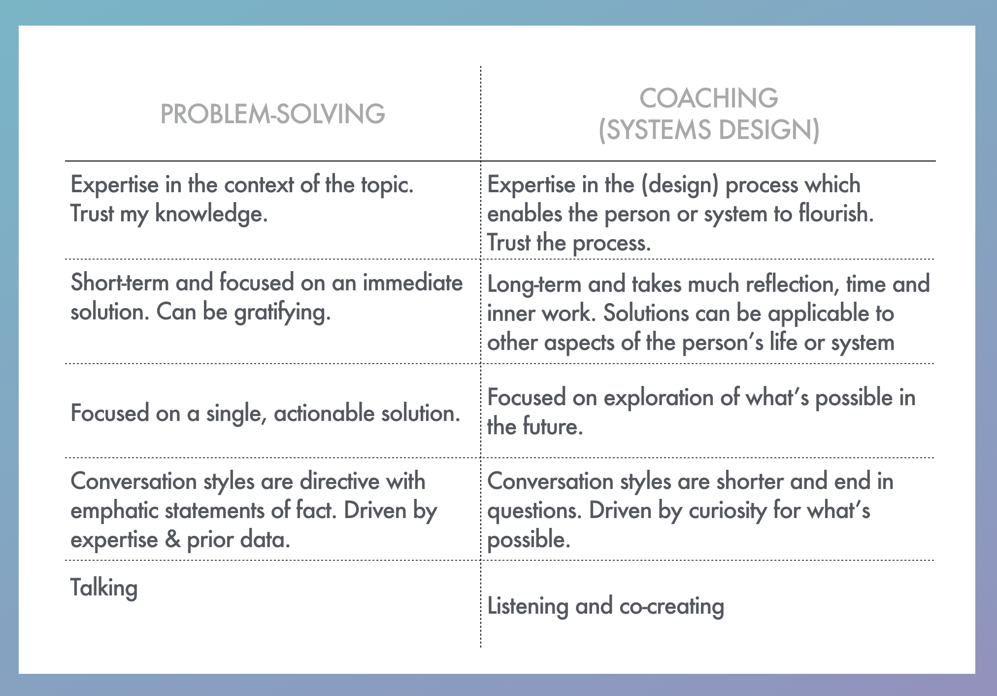 Leadership Coaching Is Systems Design Not Problem Solving By Tutti Taygerly Ux Collective
