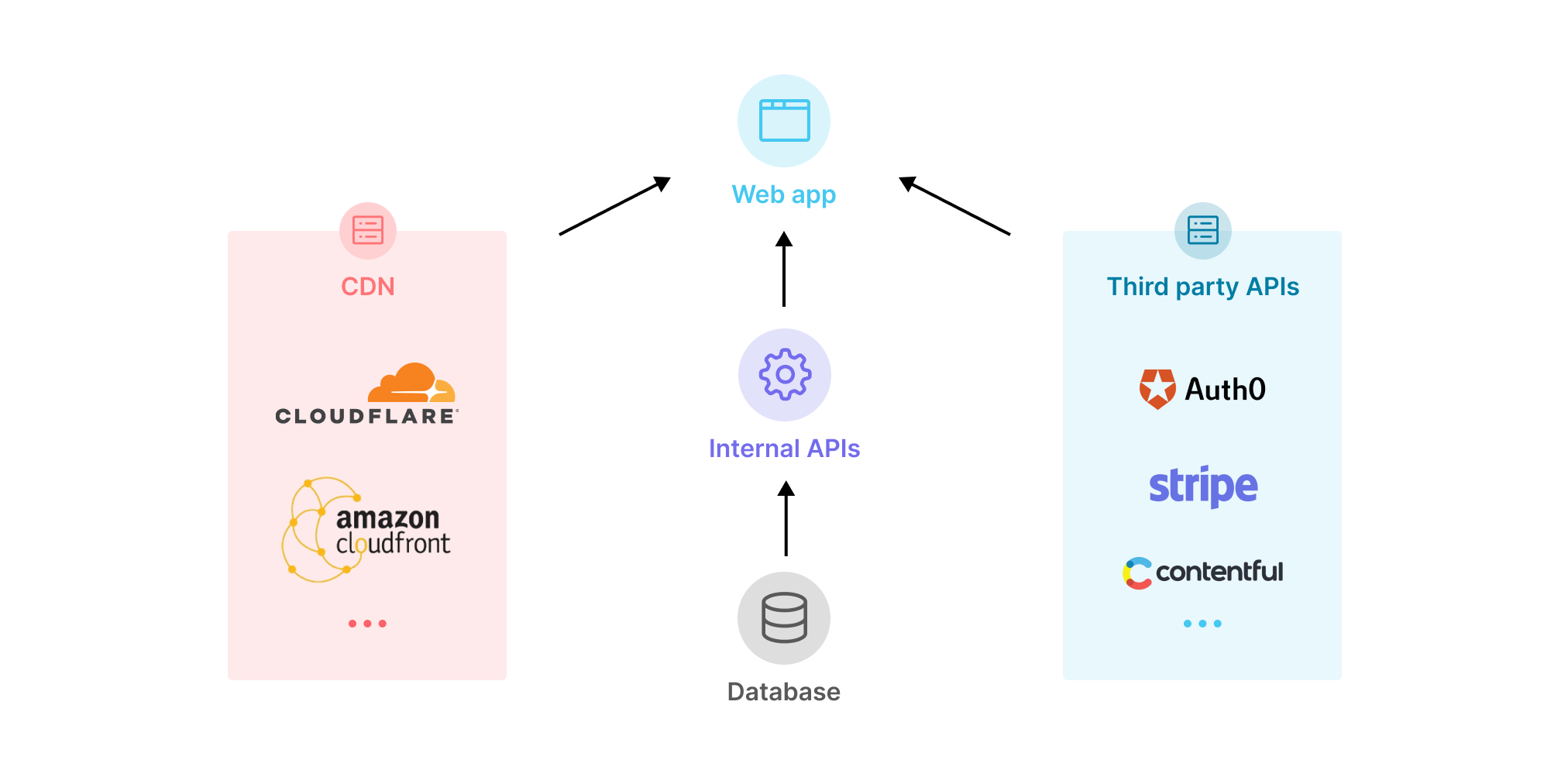 diagram of jamstack web application