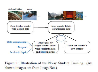 How Did Google Researchers beat ImageNet while using fewer resources?