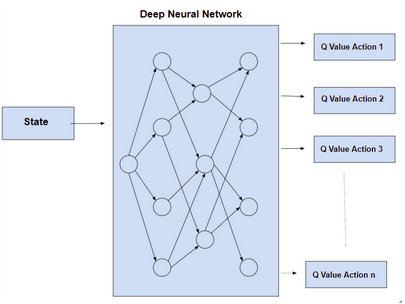 Diving into Deep Reinforcement Learning with Deep Q Learning