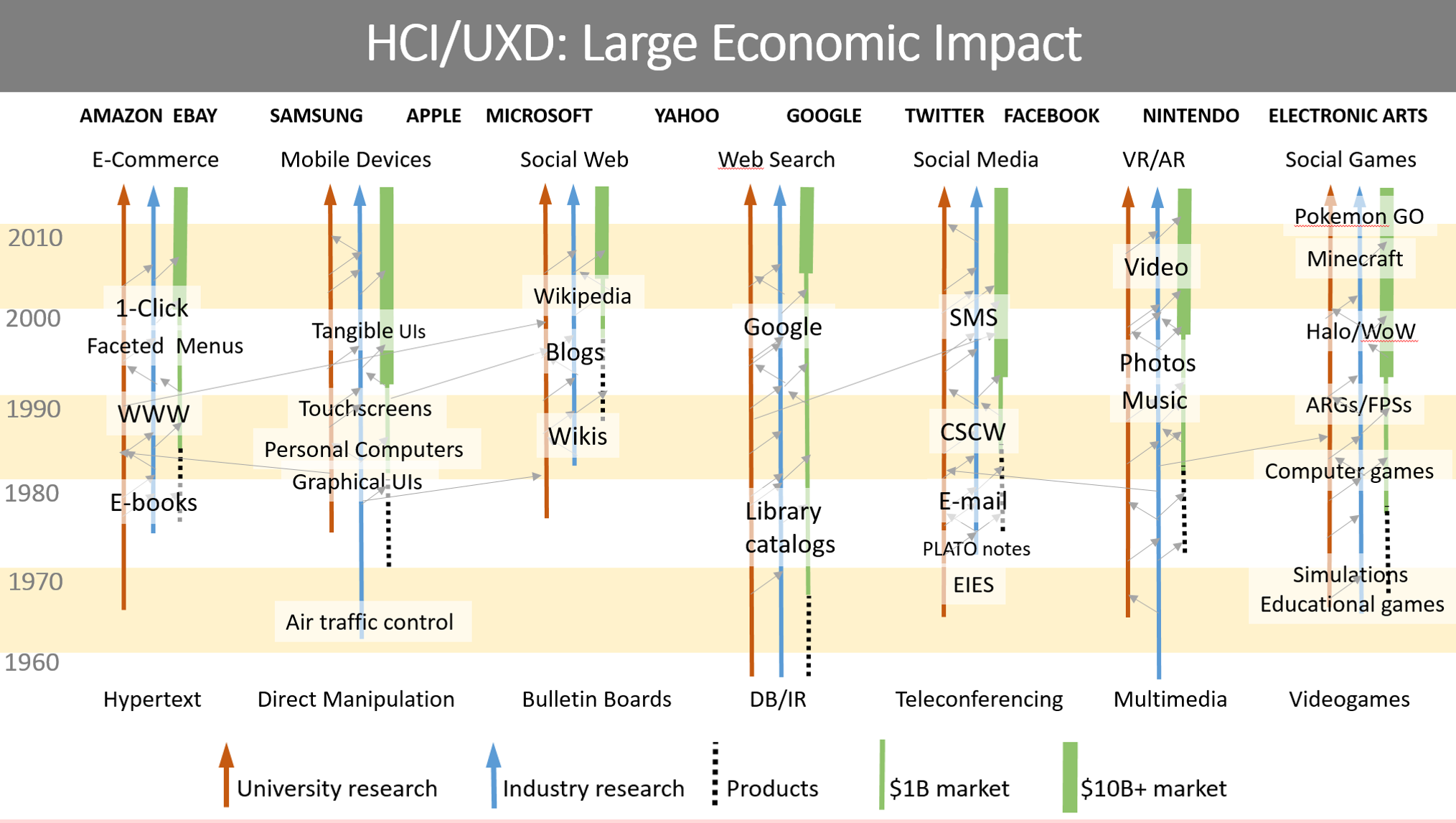 The Growth Of Hci And User Interface Experience Design By Ben Shneiderman Medium