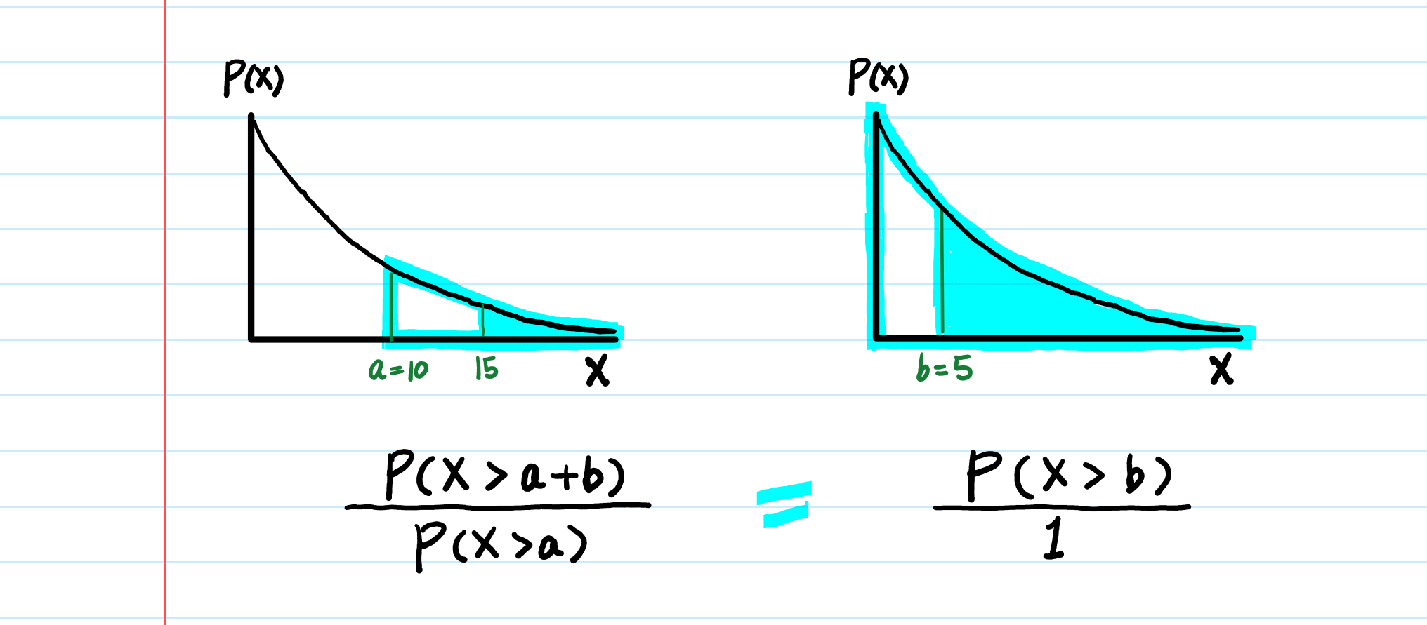 Exponential Distribution Intuition, Derivation and Applications