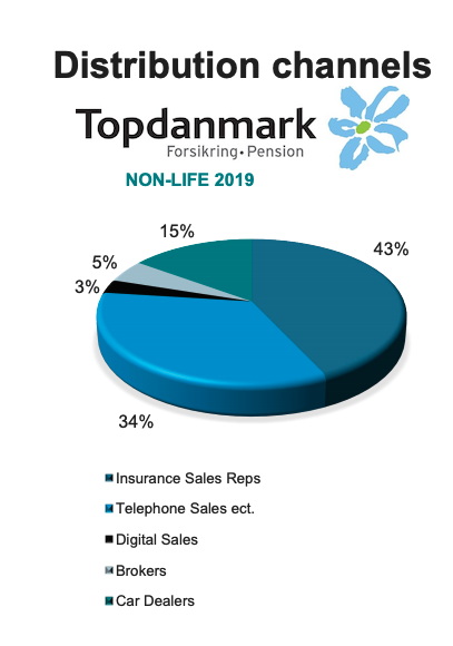 Distribution channels at Topdanmark