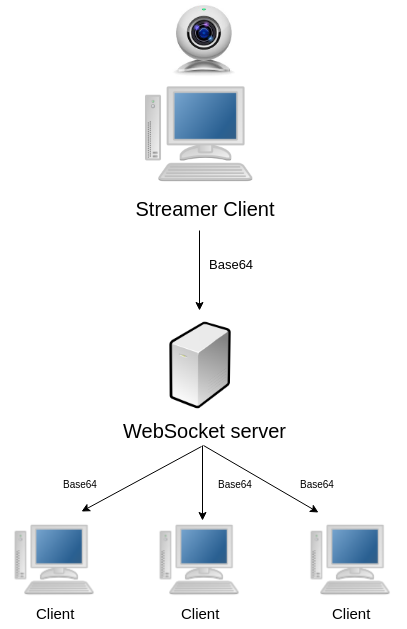 Webcam live streaming with WebSockets and Base64 - Alex