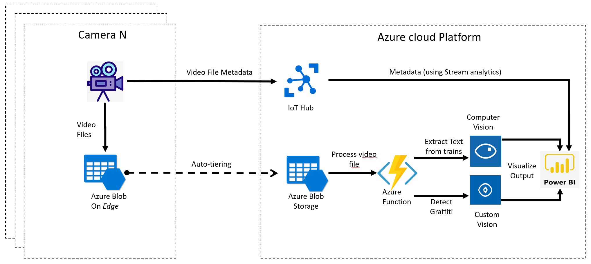 Intelligent, realtime and scalable video processing in Azure