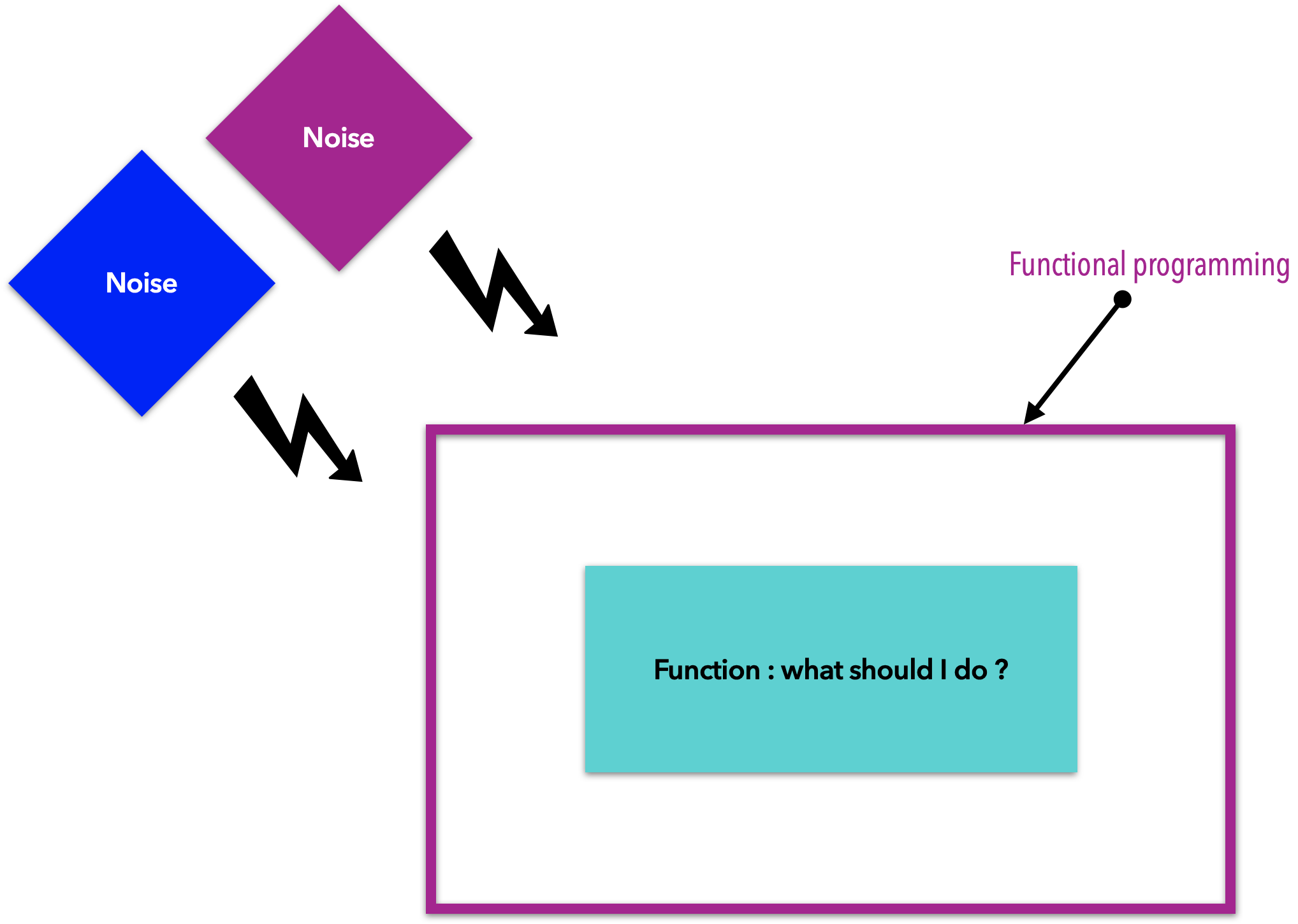 How functional programming filters out all external noise