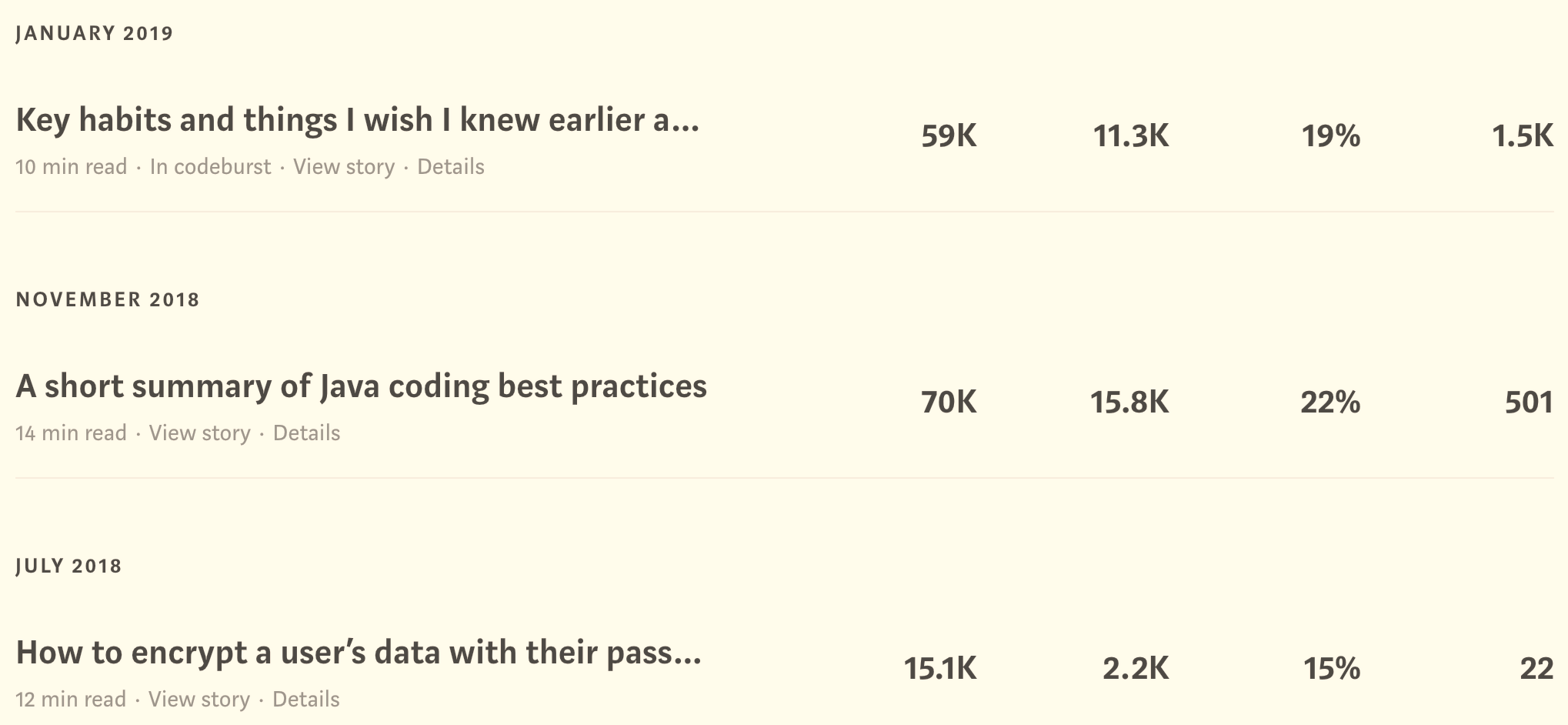 Medium articles with 15K, 59K and 70K views published before Paywall