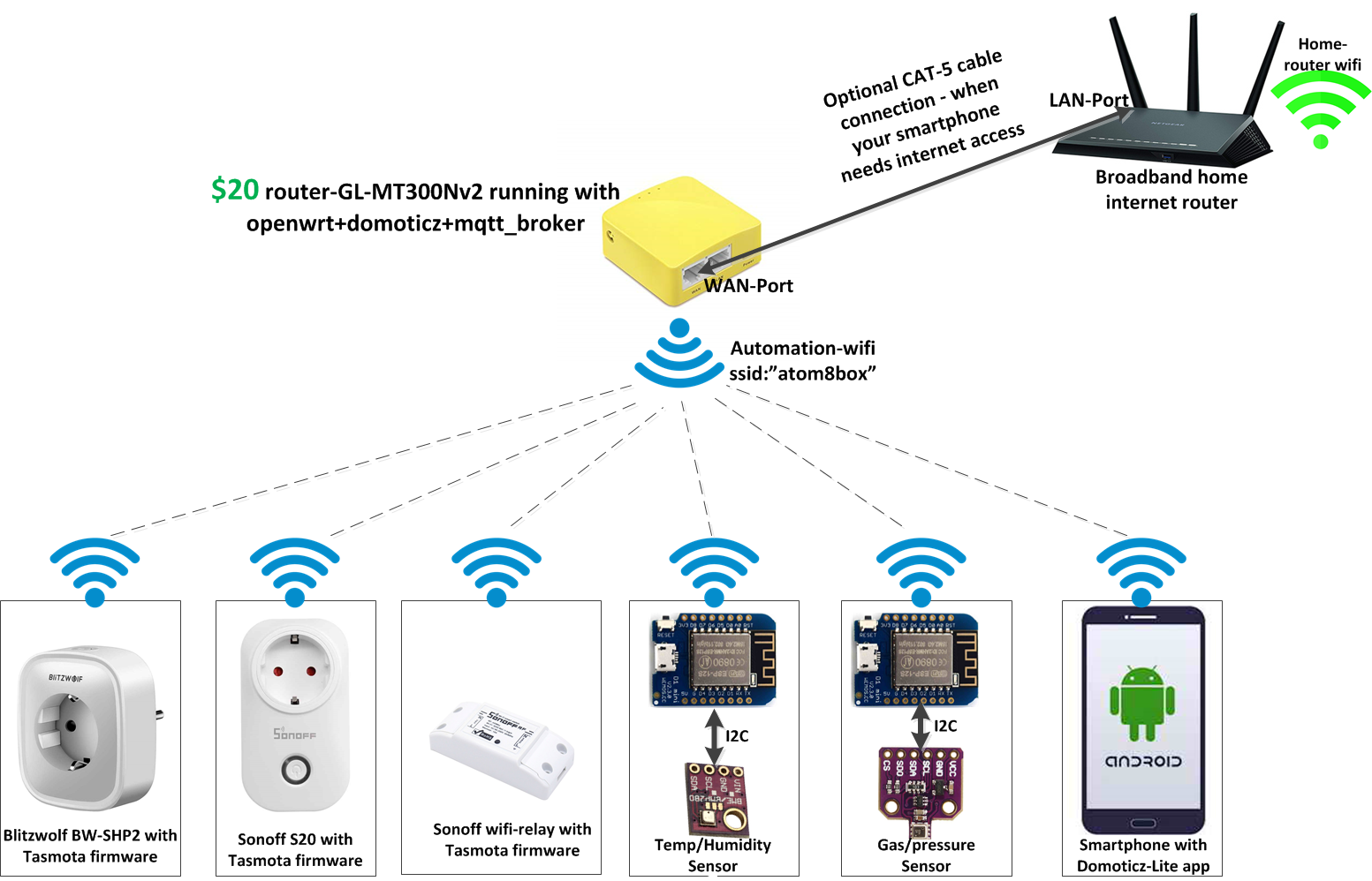 How to Create Your Own Home Automation Gateway for Your IoT