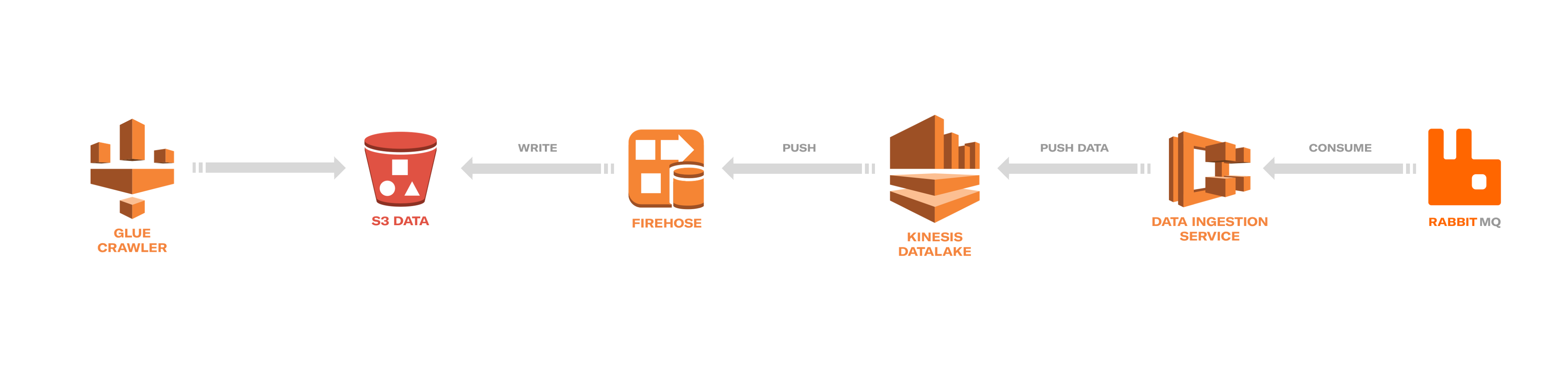 From Data-Swamp to Data-Lake on AWS (Part 1) - Engineering