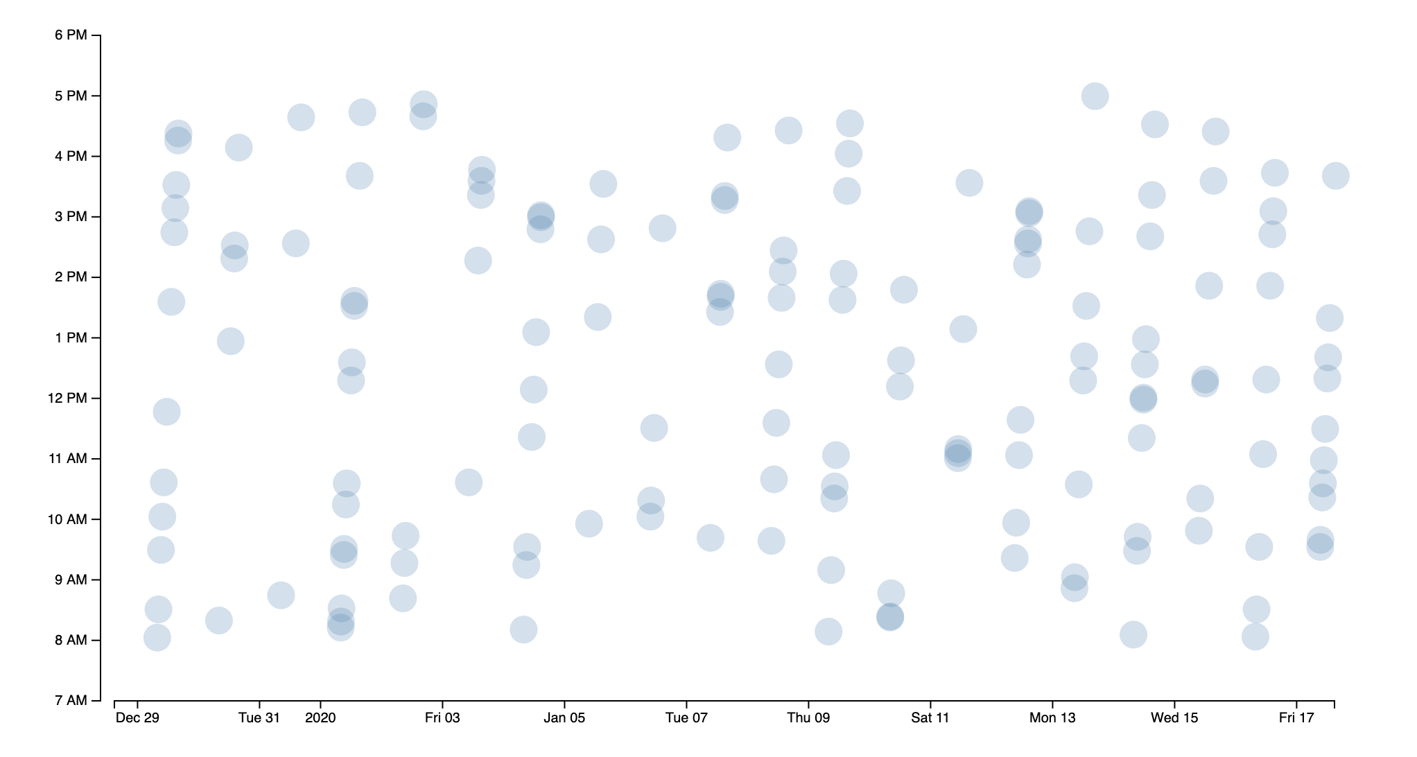 Many customer interaction points overlapping each other on a scatter plot